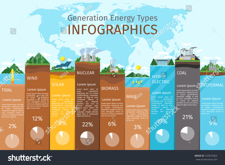 Energy Types Infographics Solar Wind Hydro Stock Vector