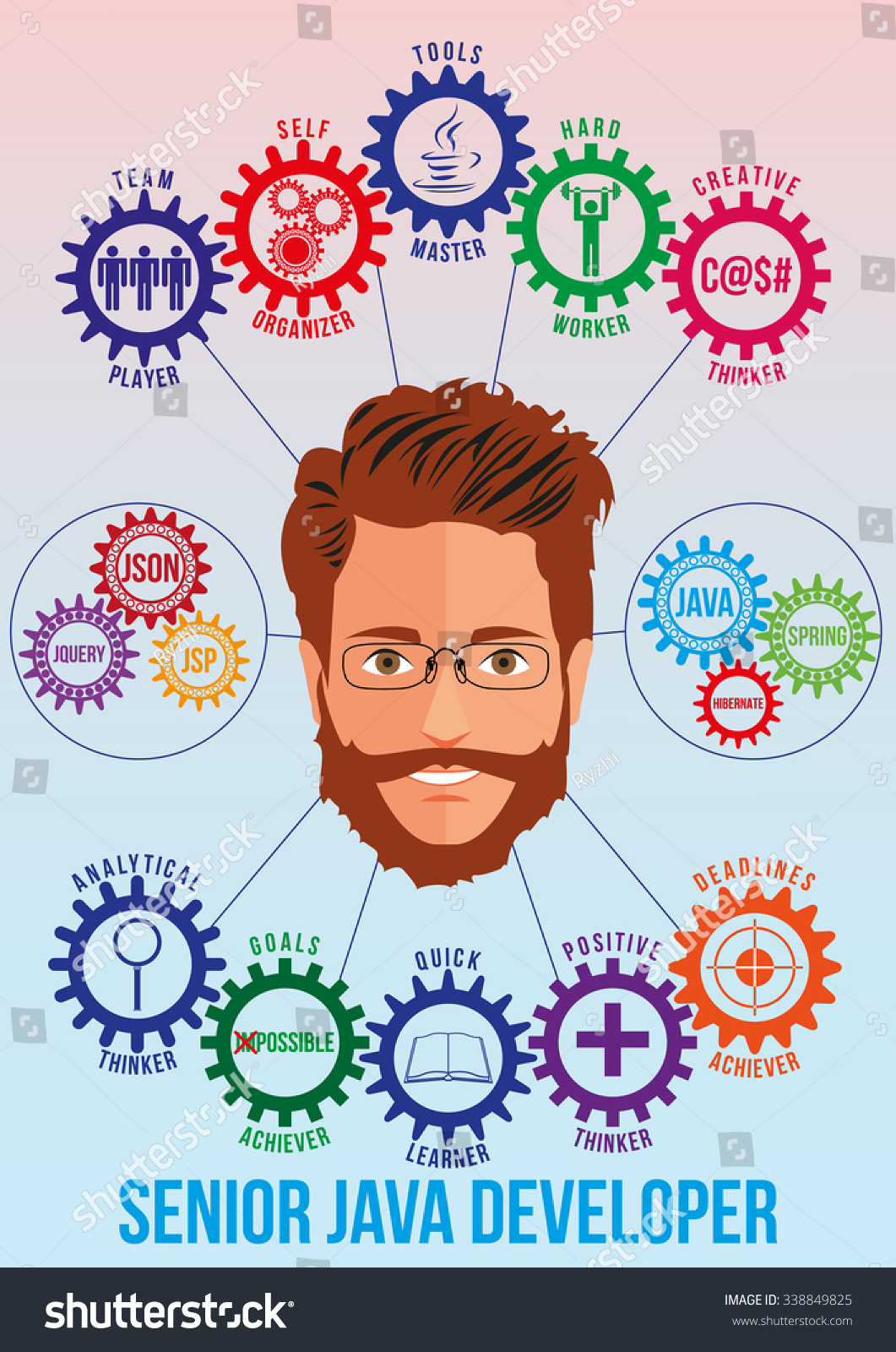 senior java developer picture tech stack stock vector 338849825 senior java developer picture tech stack and employee traits as interconnected colored gears symbolizing ability