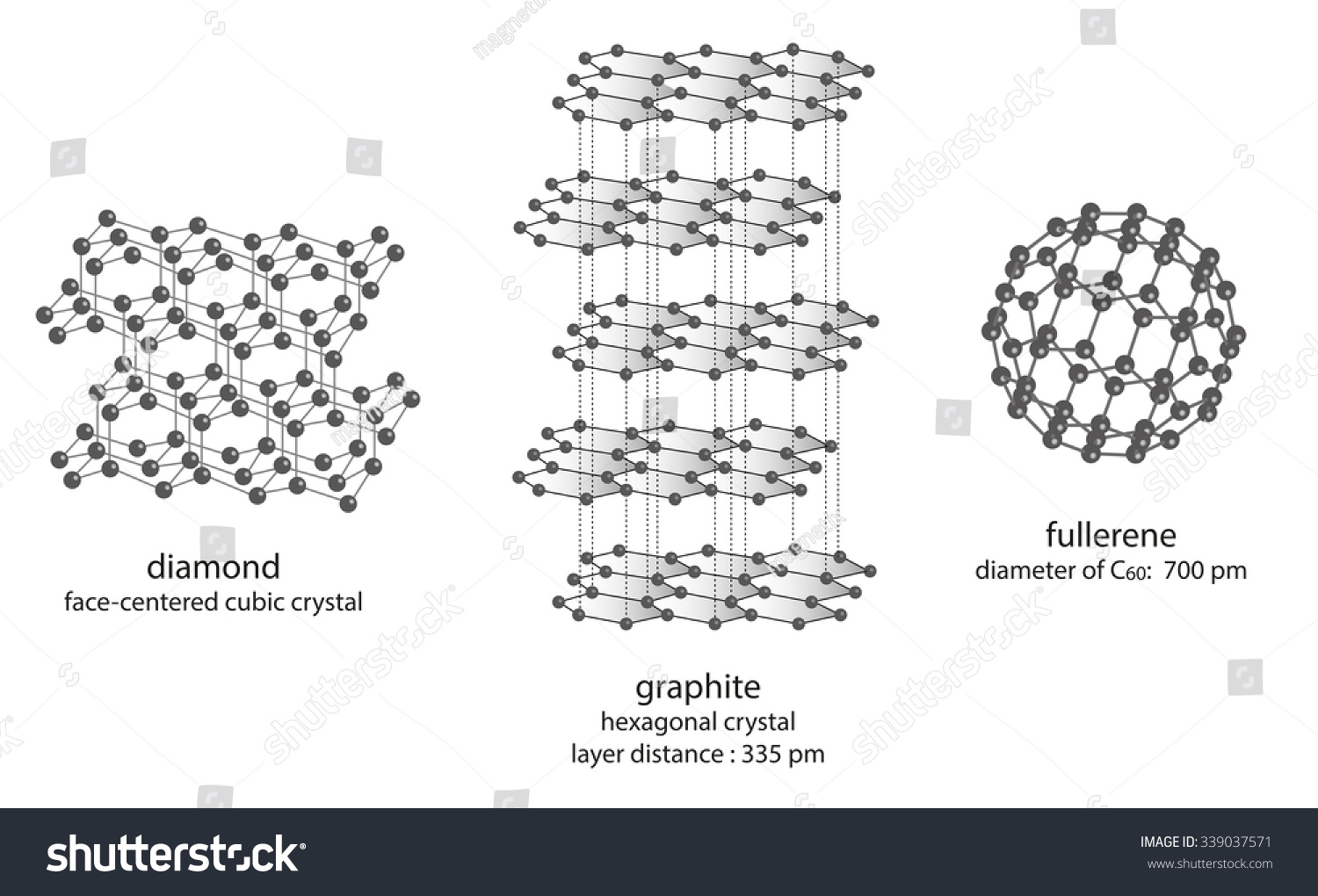 diamond and graphite All in all, graphite is shown as a softer giant structure than diamond, this is because of the one delocalised electron that graphite has, that allows it.
