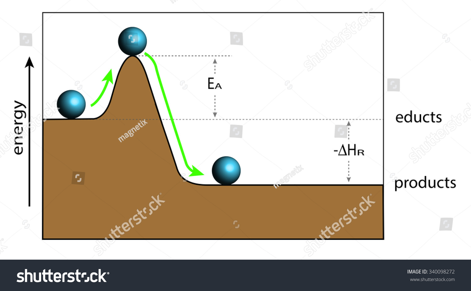 Demonstration Activation Energy Chemical Reactions Stock Vector ...