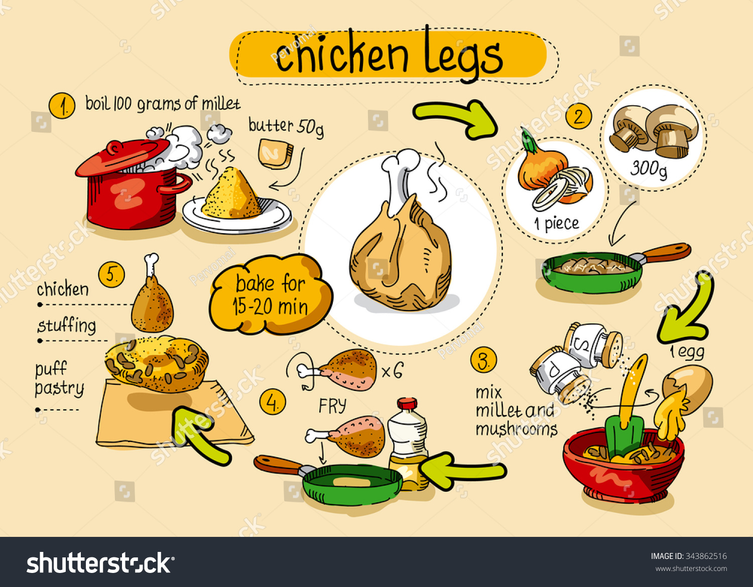 Cook Chicken Recipe Step By Instructions