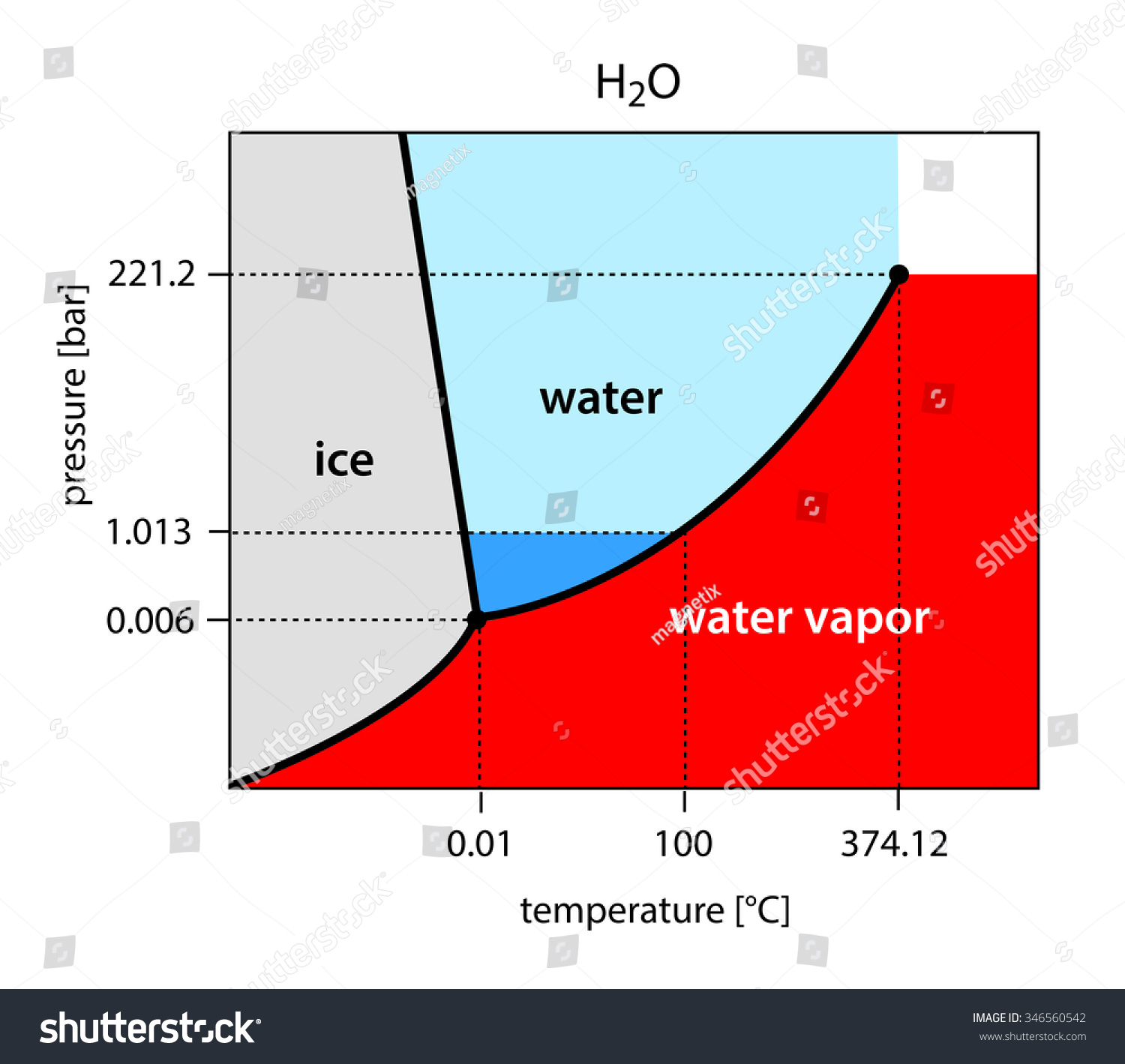 Binary Phase Diagram Water H 2 O Stock Illustration 346560542 Image Moonphasesdiagramjpg For Term Side Of Card H2o