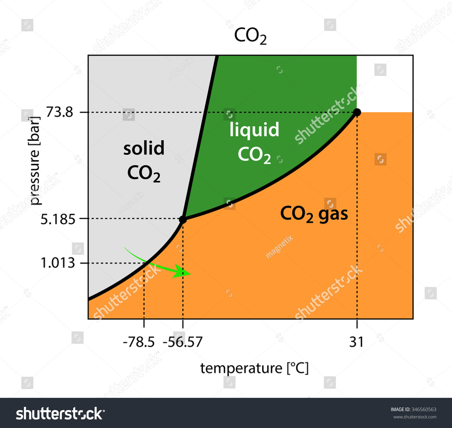Binary phase diagram co2 carbon dioxide stock illustration binary phase diagram of co2 carbon dioxide pooptronica Gallery