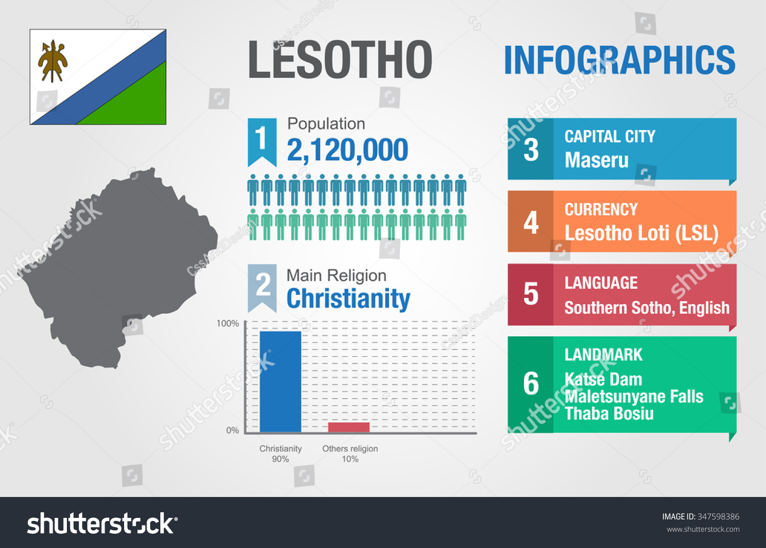 Lesotho infographics statistical data lesotho information stock lesotho infographics statistical data lesotho information vector illustration infographic template country sciox Images