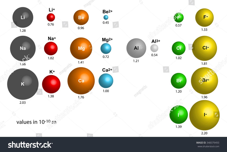Comparison atomic ionic radii stock vector 348379493 shutterstock comparison of atomic and ionic radii gamestrikefo Gallery