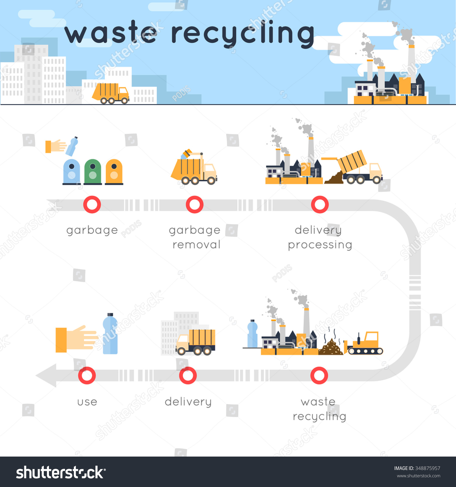 Garbage collection waste recycling waste segregation collection info-graphics Flat design vector illustration
