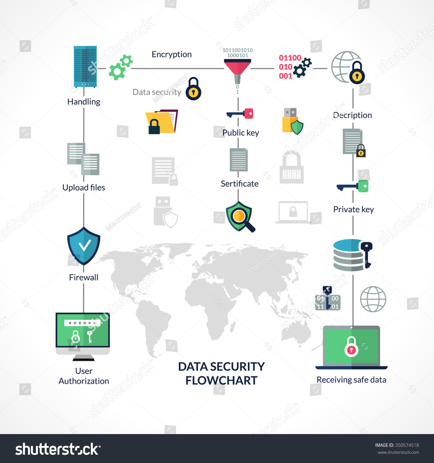 Data Security Flowchart Info Encryption Symbols Stock Vector