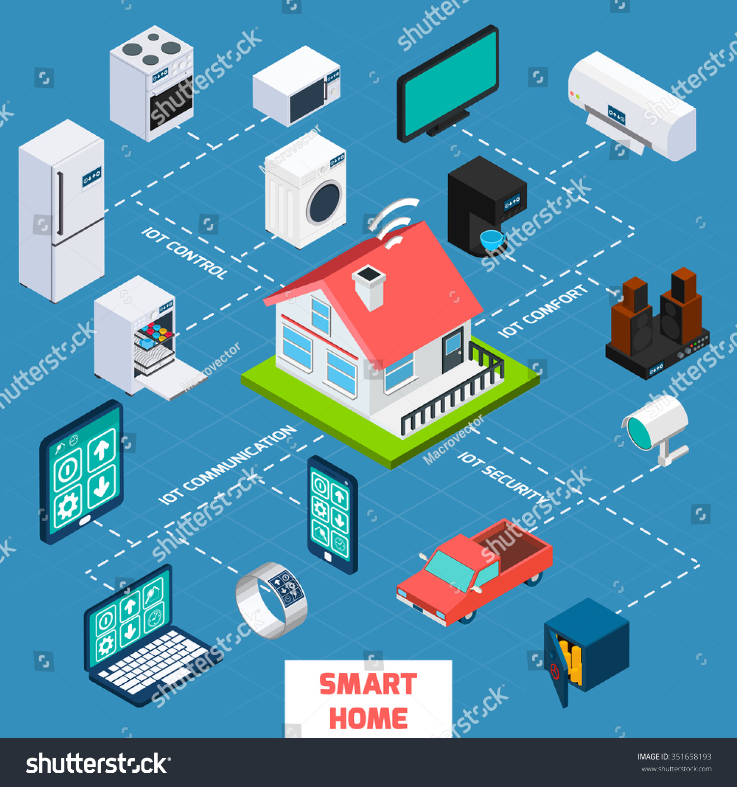 Stock Vector Smart Home Iot Inter  Of Things Control  fort And Security Isometric Flowchart Icon Poster