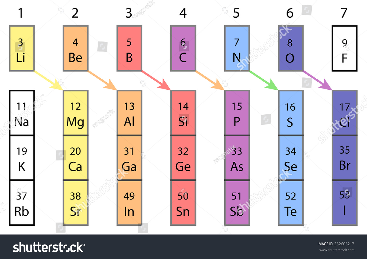 Diagonal relationships periodic table elements stock illustration diagonal relationships in periodic table of elements gamestrikefo Gallery