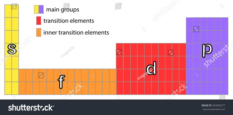 Periodic Table S P D F Stock Illustration 352606277 Shutterstock
