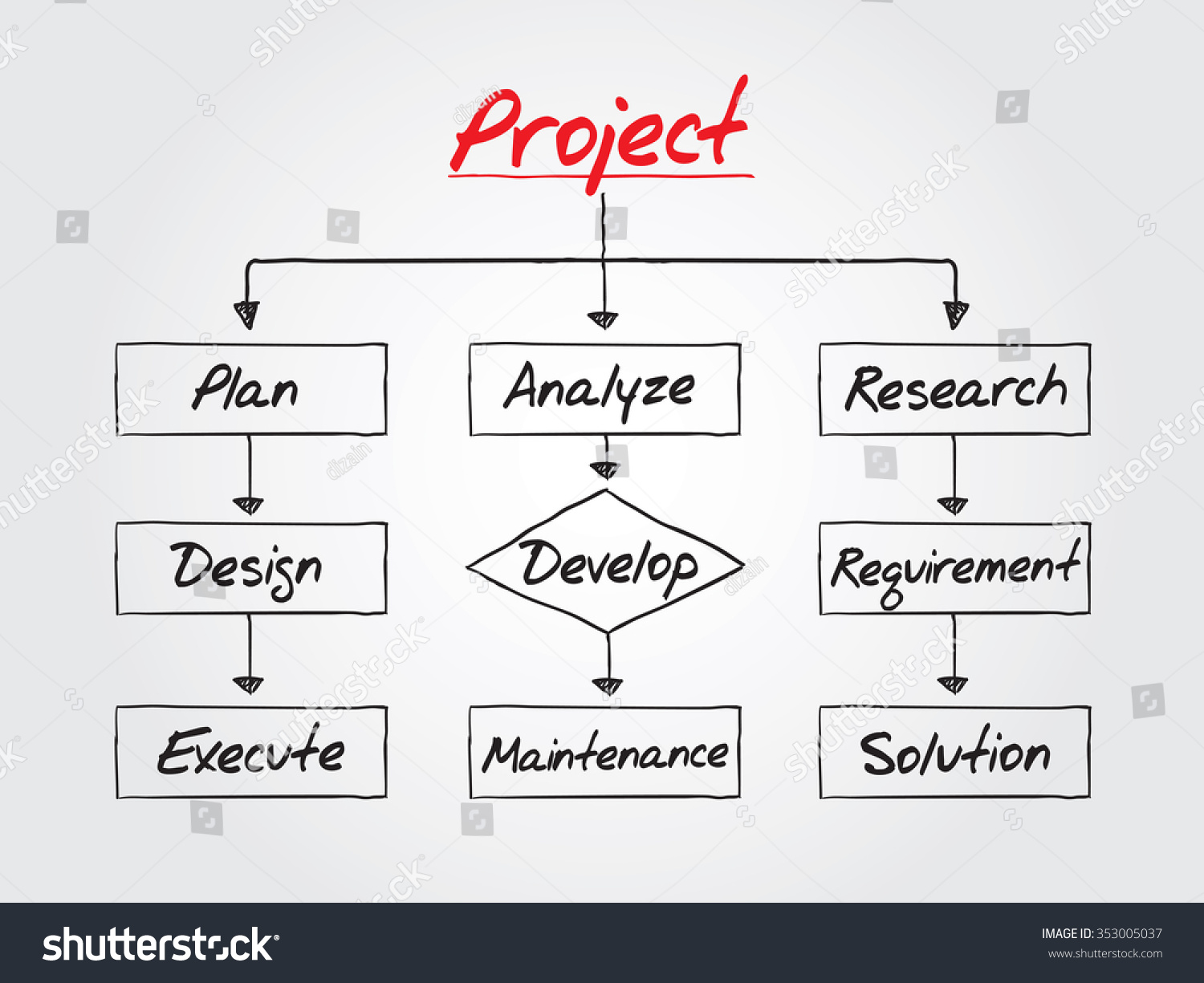 Royalty Free Stock Illustration Of Flow Chart Project Process