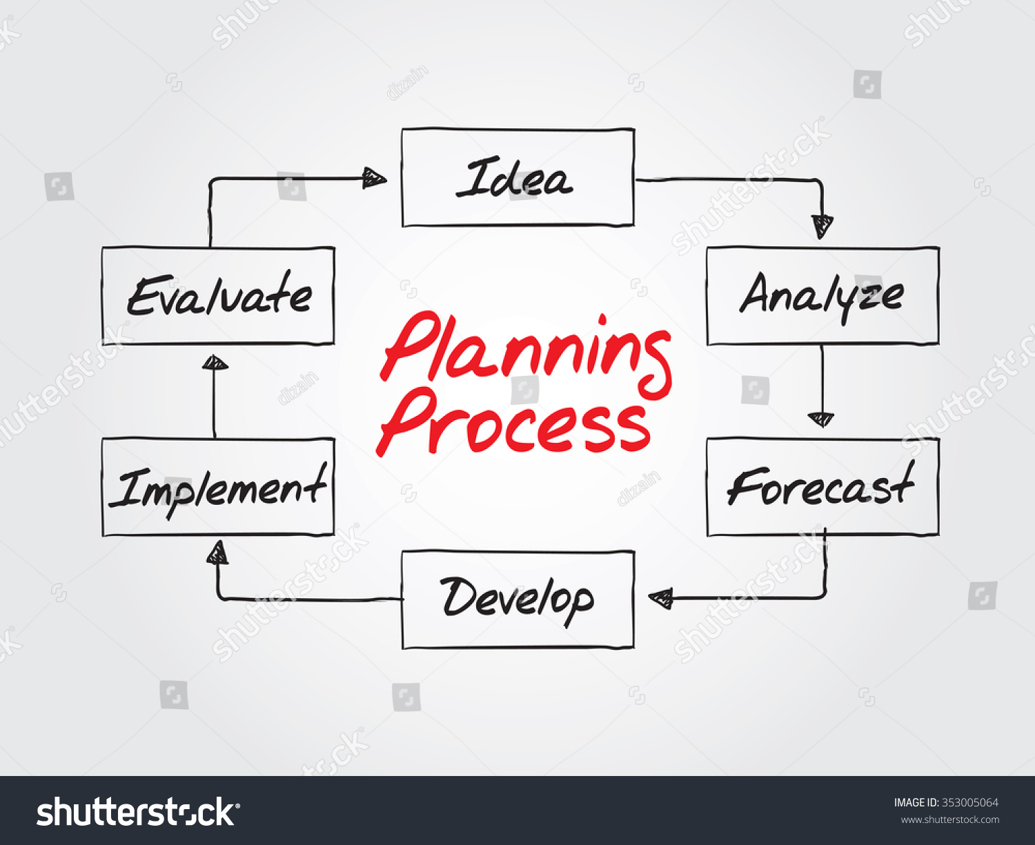 Planning Process Flow Chart Business Strategy Stock Illustration