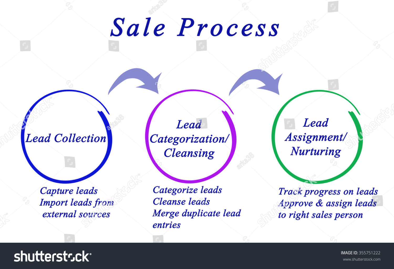 diagram sale process stock illustration 355751222 shutterstock