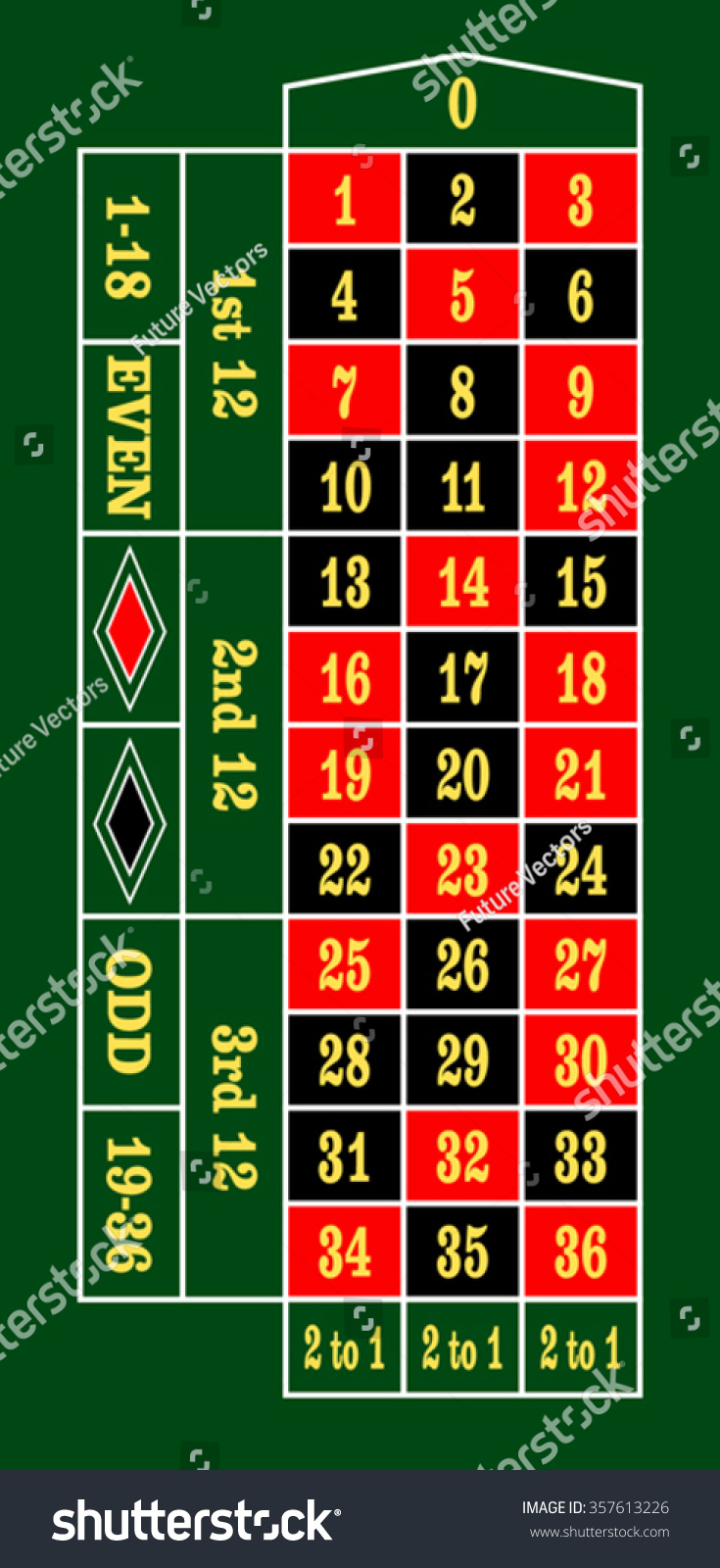 Traditional european roulette table vector illustration stock vector -  Vectors Illustrations Footage Music European Roulette Table Layout