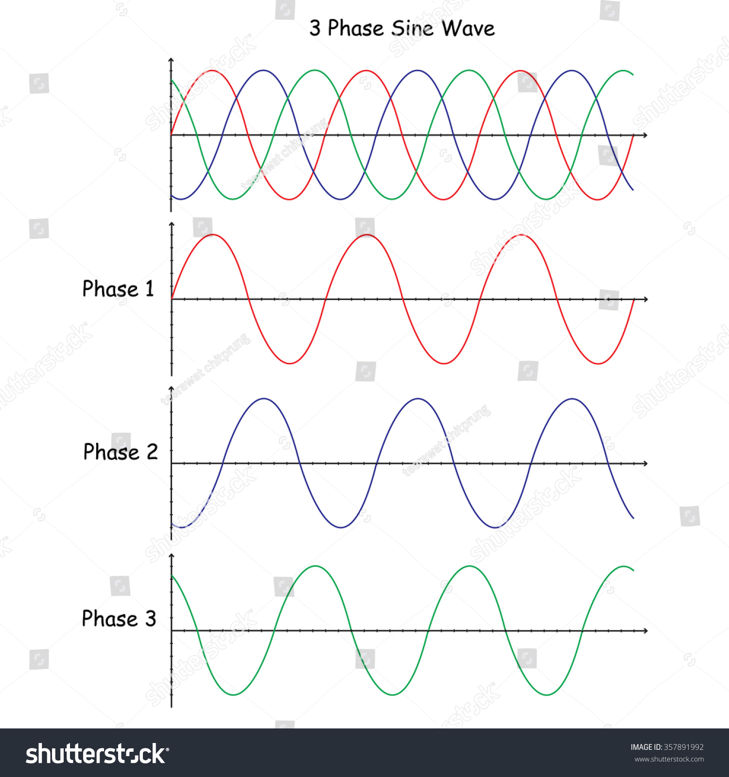 Vector Diagram Sine Wave Choice Image How To Guide And Refrence