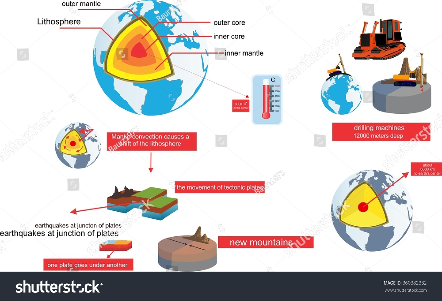 the process of an earthquake Why do earthquakes happen earthquakes are usually caused when rock underground suddenly breaks along a fault this sudden release of energy causes the seismic waves that make the ground.
