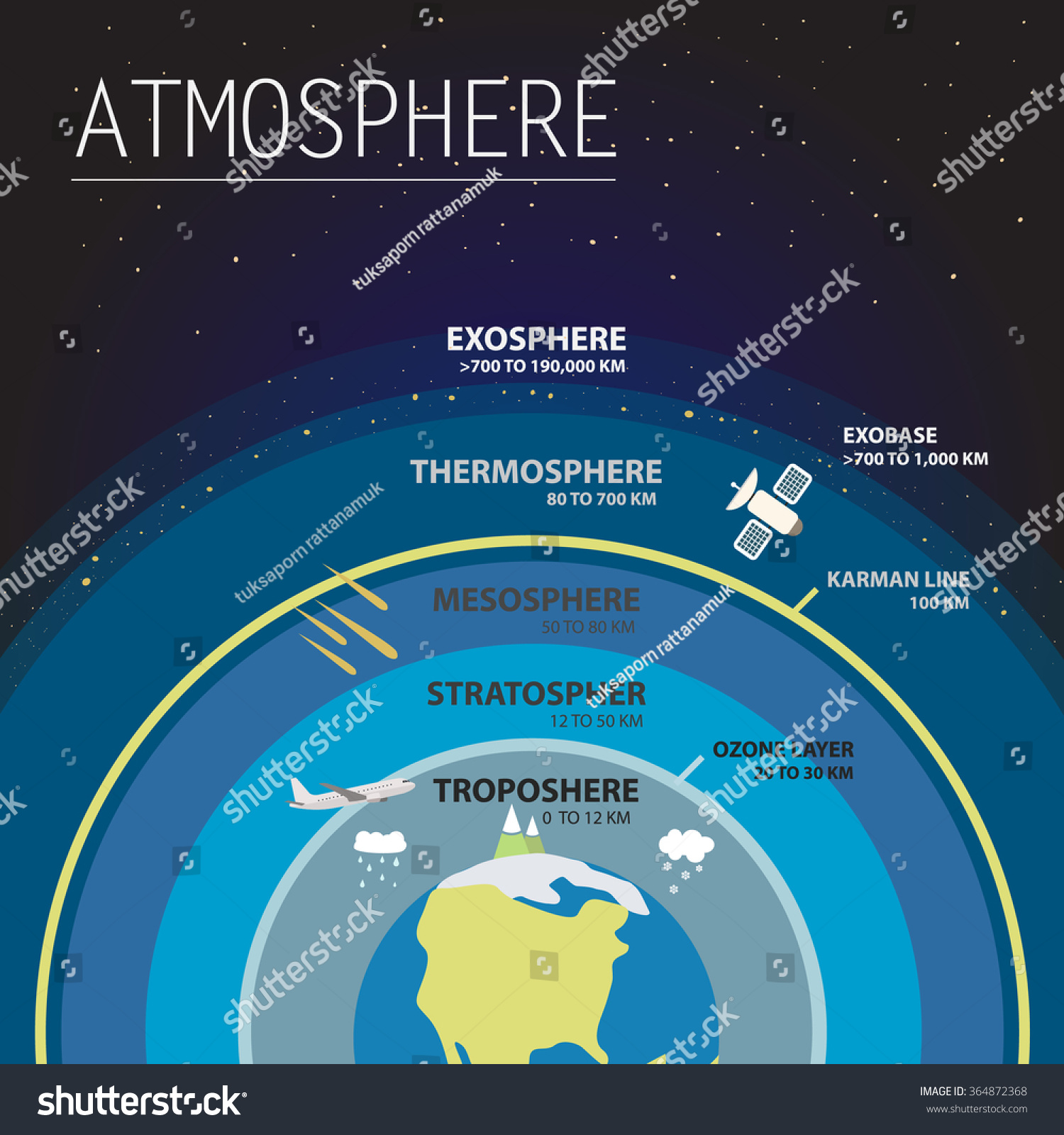 atmosphere layers infographic vector illustration stock vector 364872368