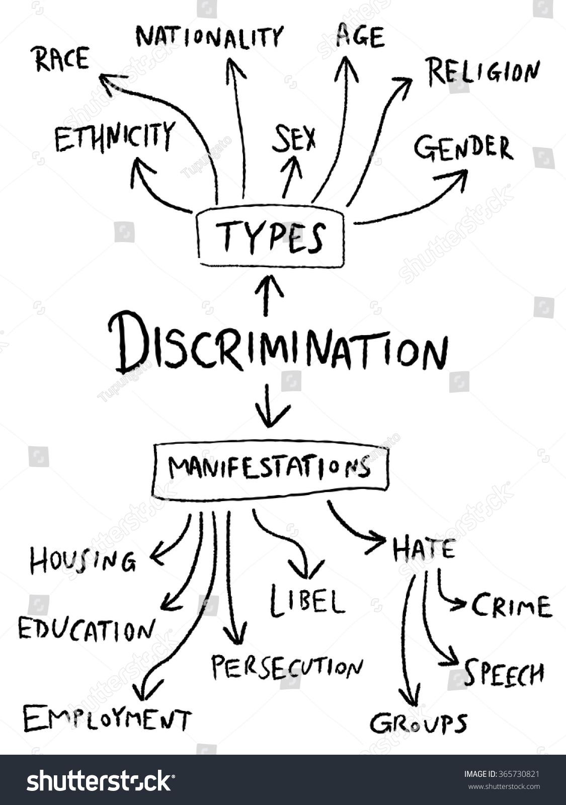 Discrimination mind map gender sex age stock vector 365730821 discrimination mind map gender sex age and race equality flowchart nvjuhfo Images