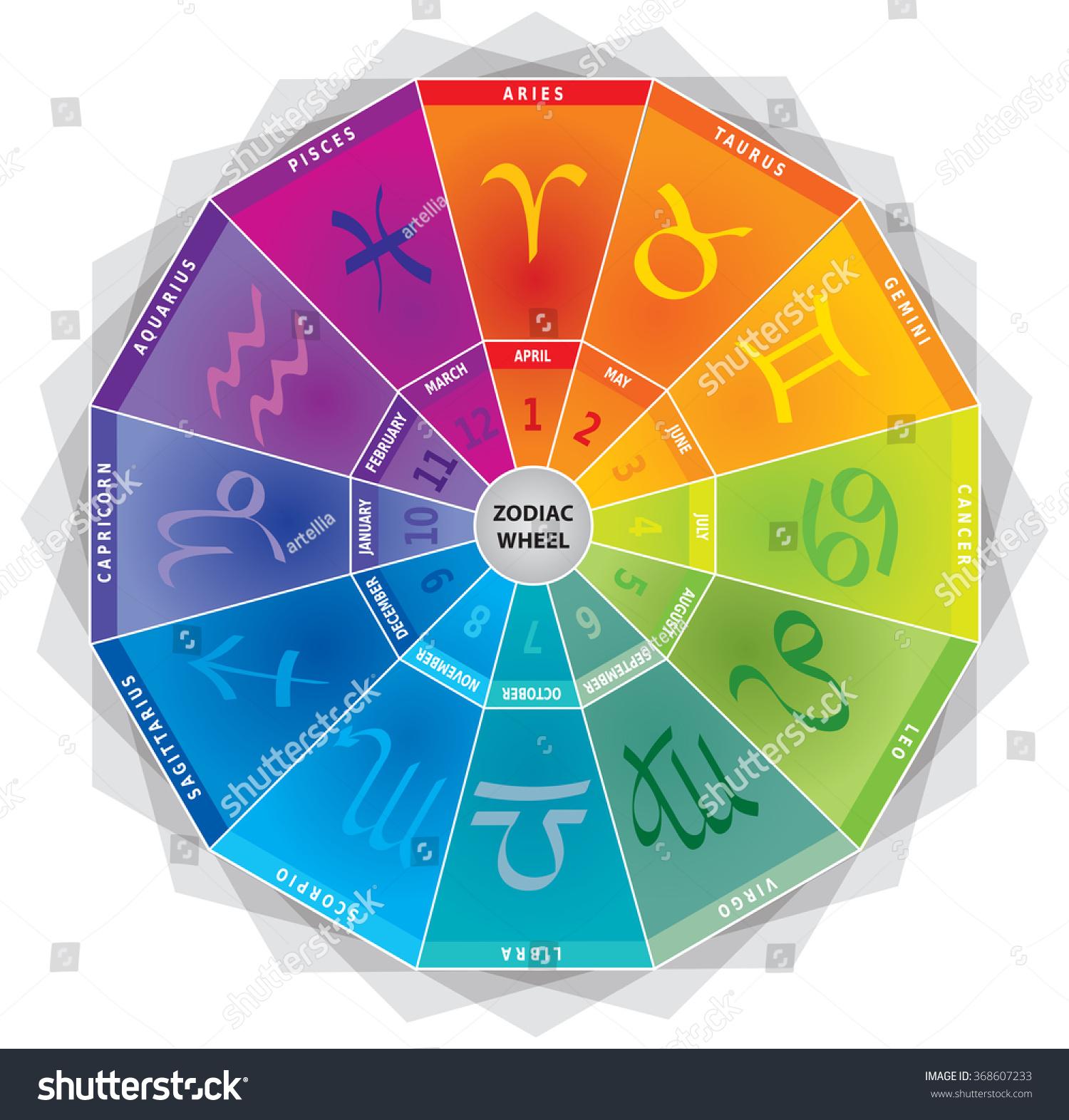 Colors Of The Zodiac Zodiac Colors Zodiac Pinterest