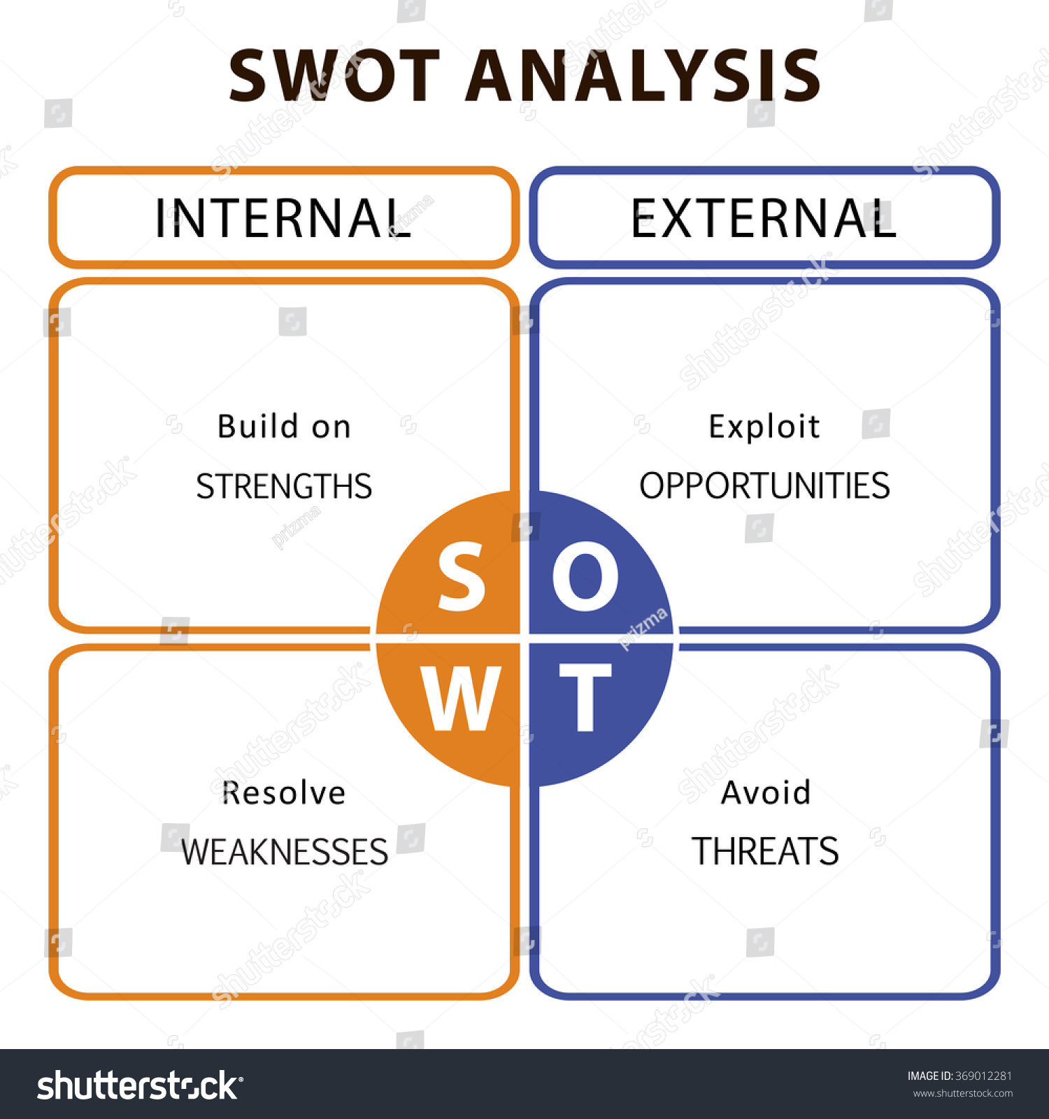 Swot Analysis Table Main Objectives Internal Stock Vector