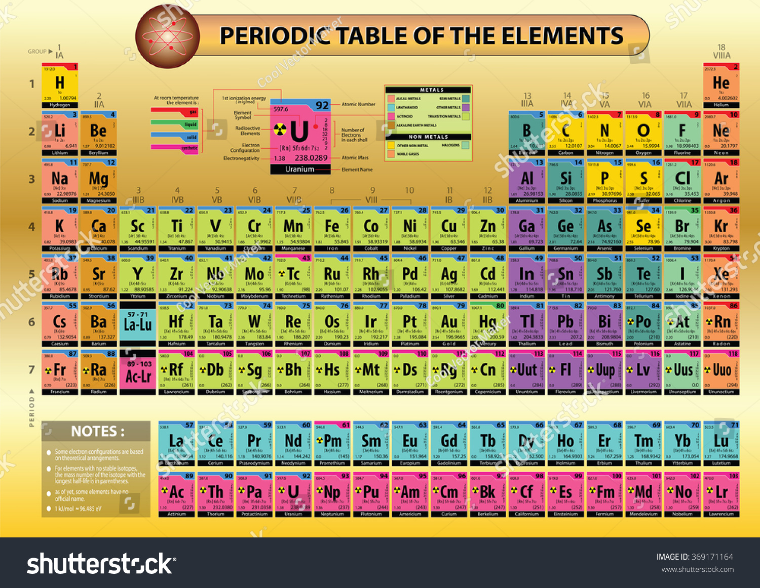 Periodic table elements element name element stock vector periodic table of elements with element name element symbols atomic number atomic gamestrikefo Image collections