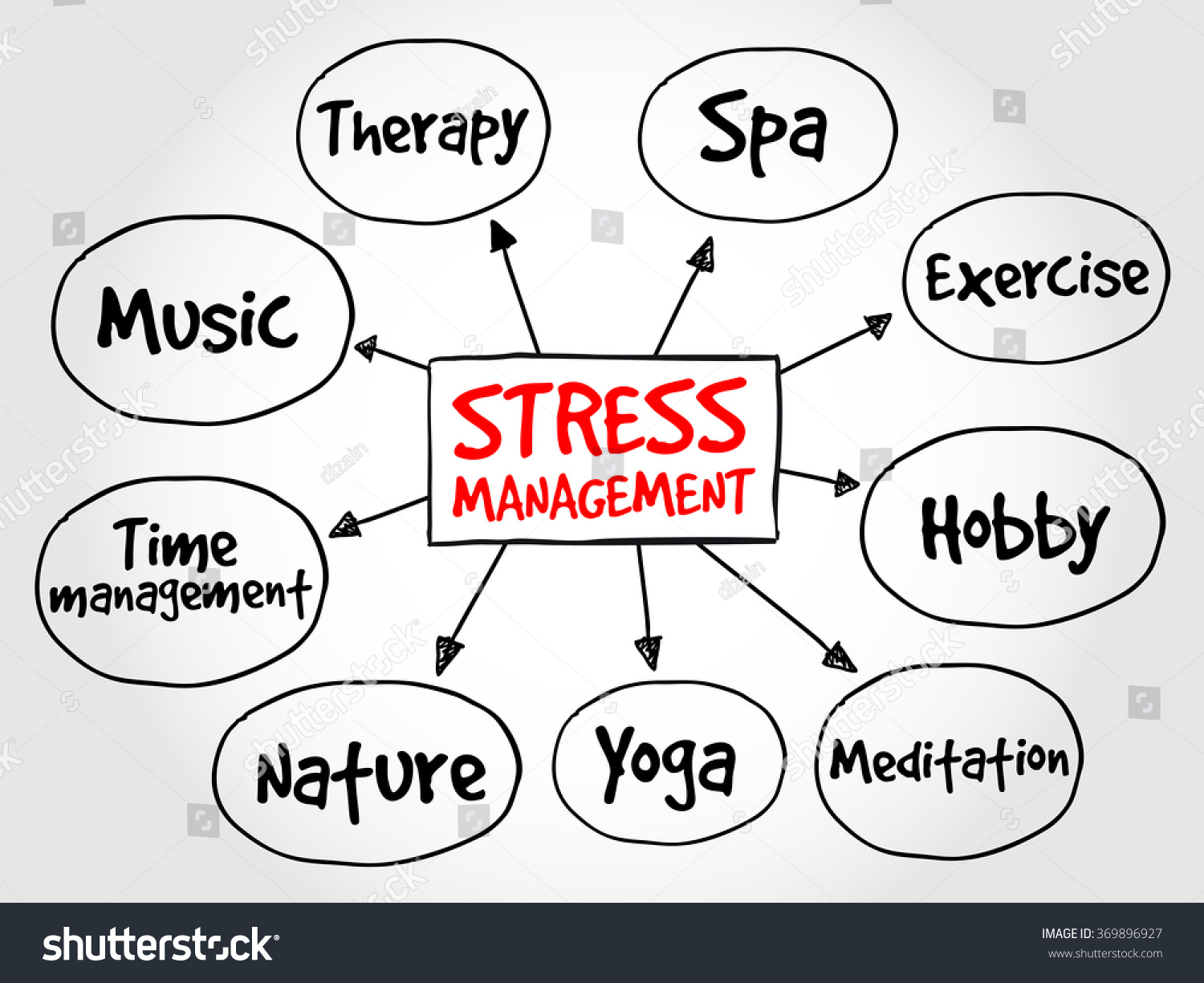 Royalty free stress management mind map health 369896927 stock stress management mind map health concept diagram 369896927 ccuart Gallery