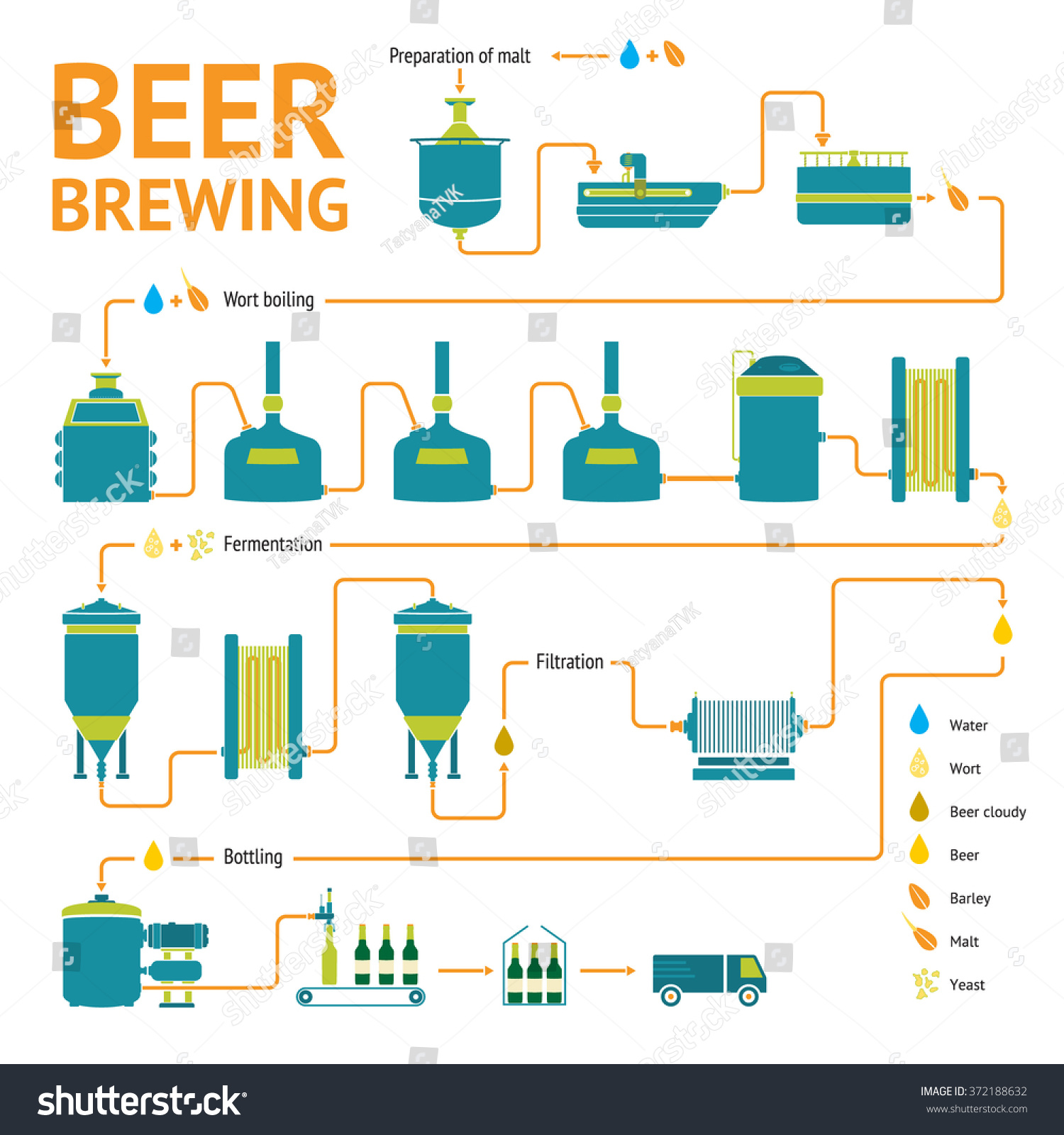 Beer Brewing Process Production Beer Design Stock Illustration ...