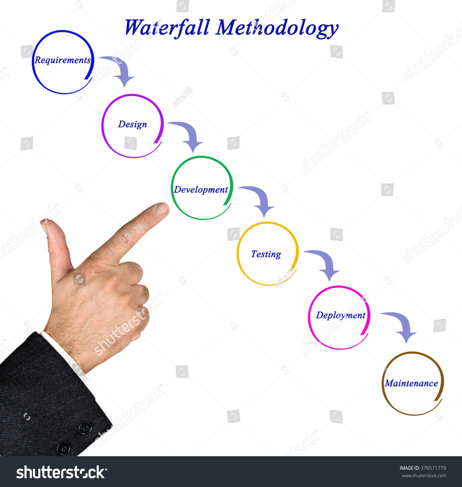 Diagram waterfall methodology stock photo 376571779 shutterstock diagram of waterfall methodology pooptronica Image collections