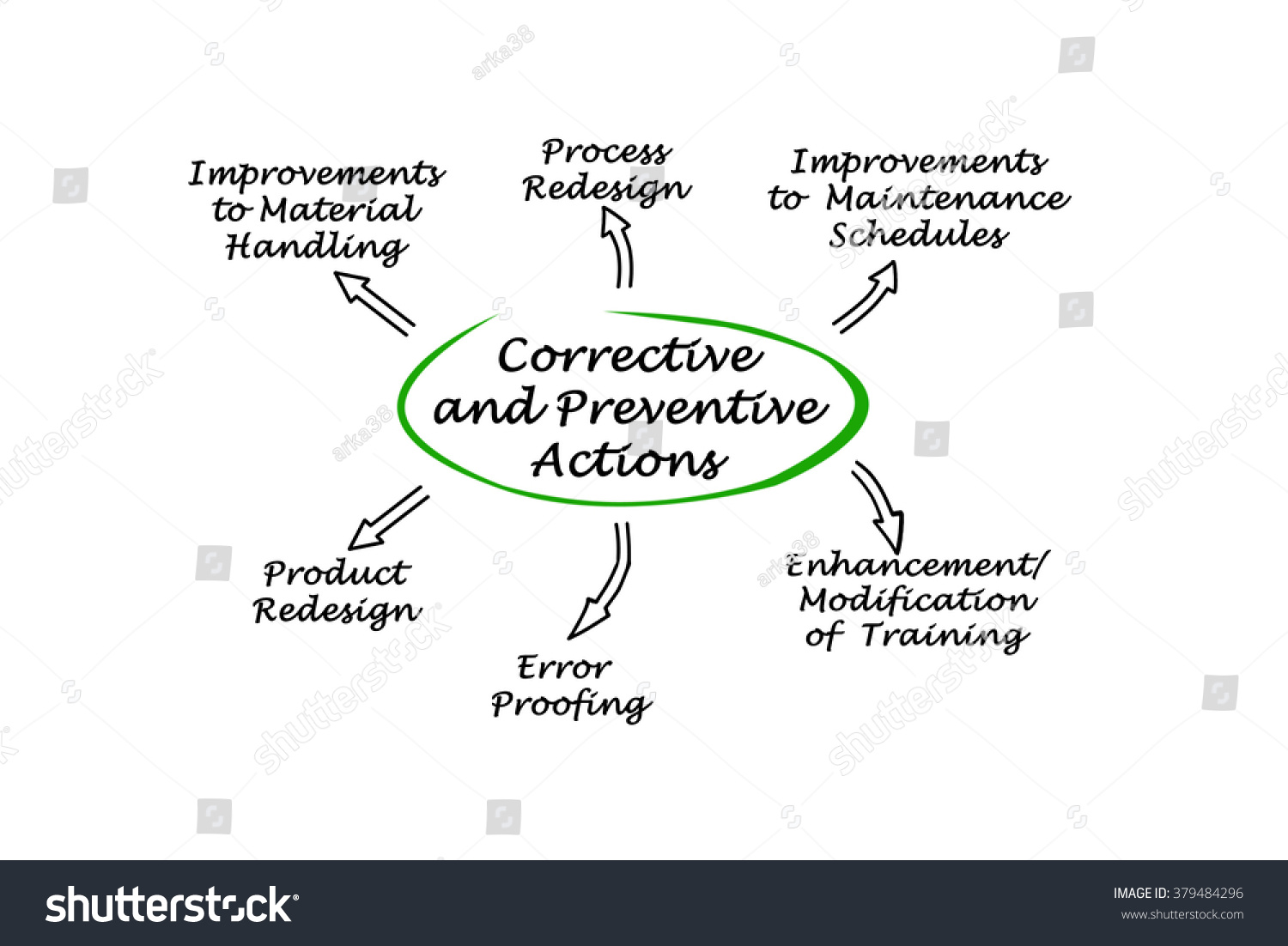 preventive vigilance essay Santhanam committee had identified four major causes of corruption: (i) administrative delays (ii) government taking upon themselves more than what  they can.