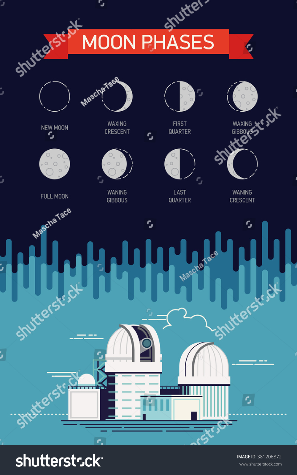 Cool Vector Concept On Moon Phases Stock Royalty Free Diagram Phase With Names Lovely Astronomy Educational Illustration Observatory Planetarium