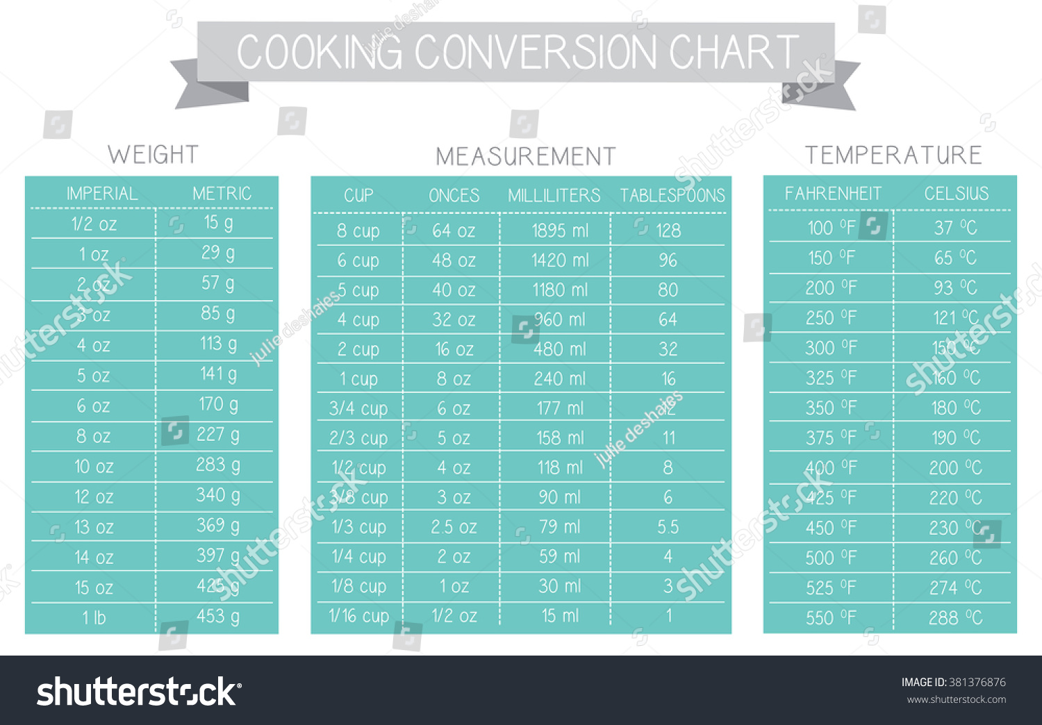 Cooking Measurement Table Chart Vector Grey Stock Vector (Royalty ...
