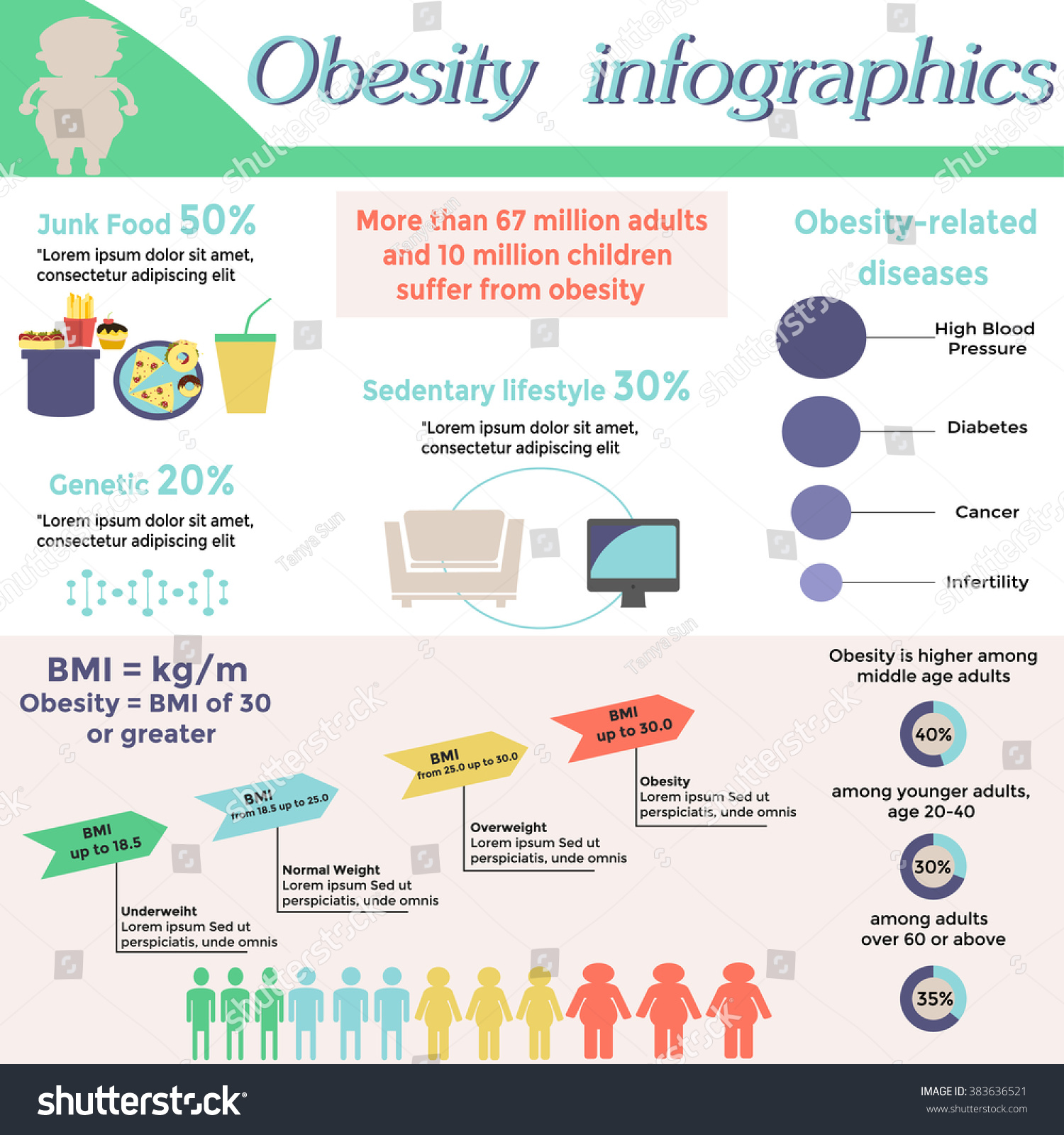 Obesity Infographic Template  Fast Food, Genetics