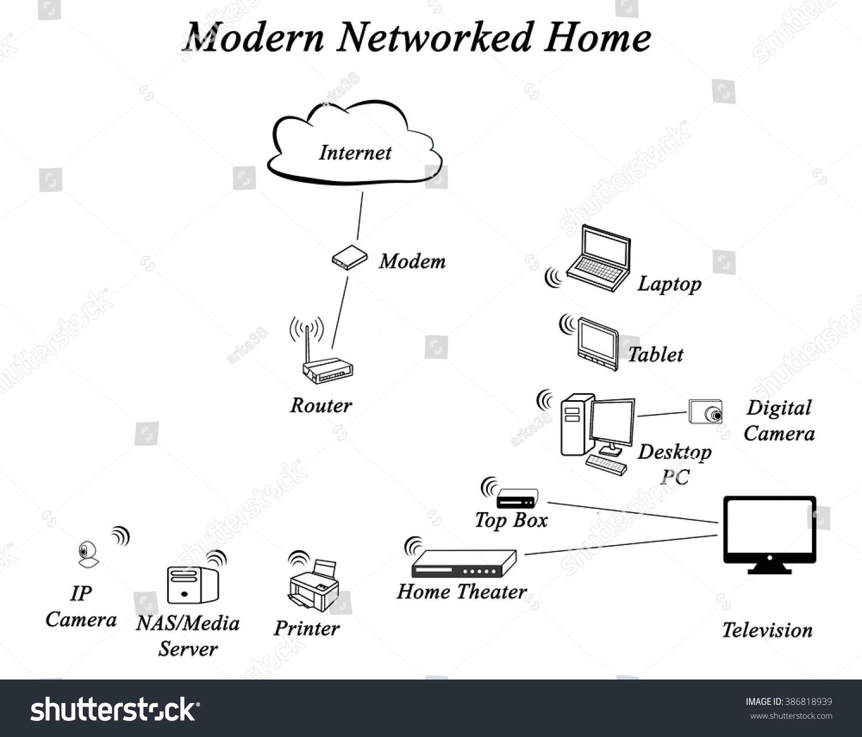 Diagram Networked Home Stock Illustration 386818939 - Shutterstock