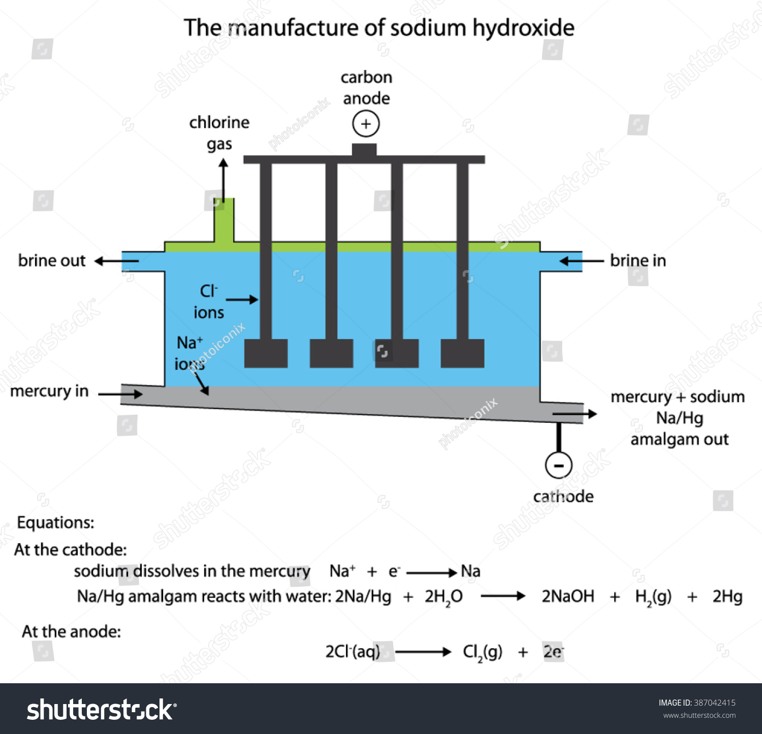 Labelled diagram industrial manufacture sodium hydroxide stock labelled diagram of the industrial manufacture of sodium hydroxide in the flowing mercury cell pooptronica