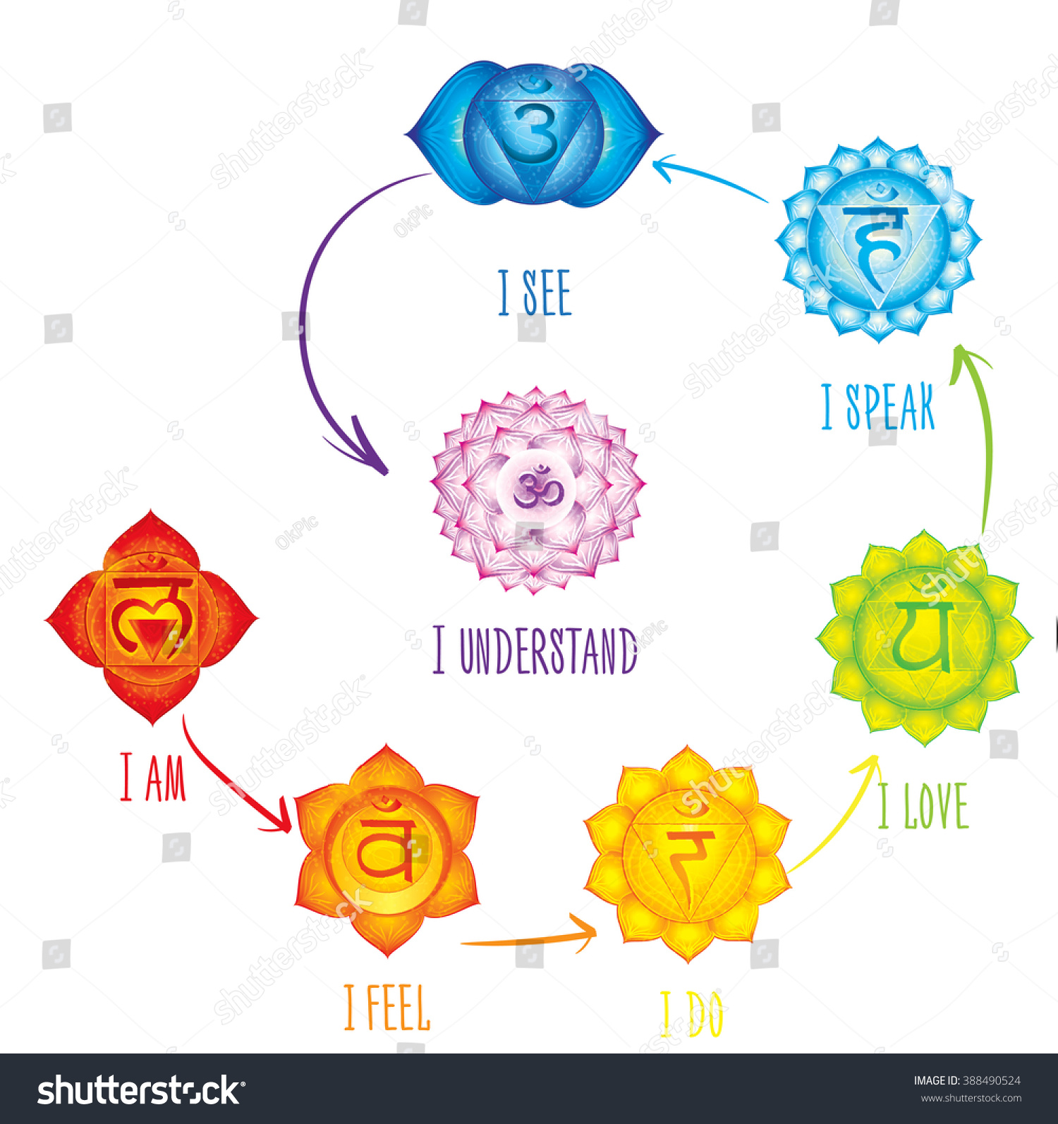 Poster design meaning - Chakras Meaning Poster Concept Used In Hinduism Buddhism And Ayurveda For Design