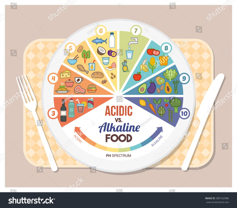 acidic alkaline diet food chart infographics のベクター画像素材