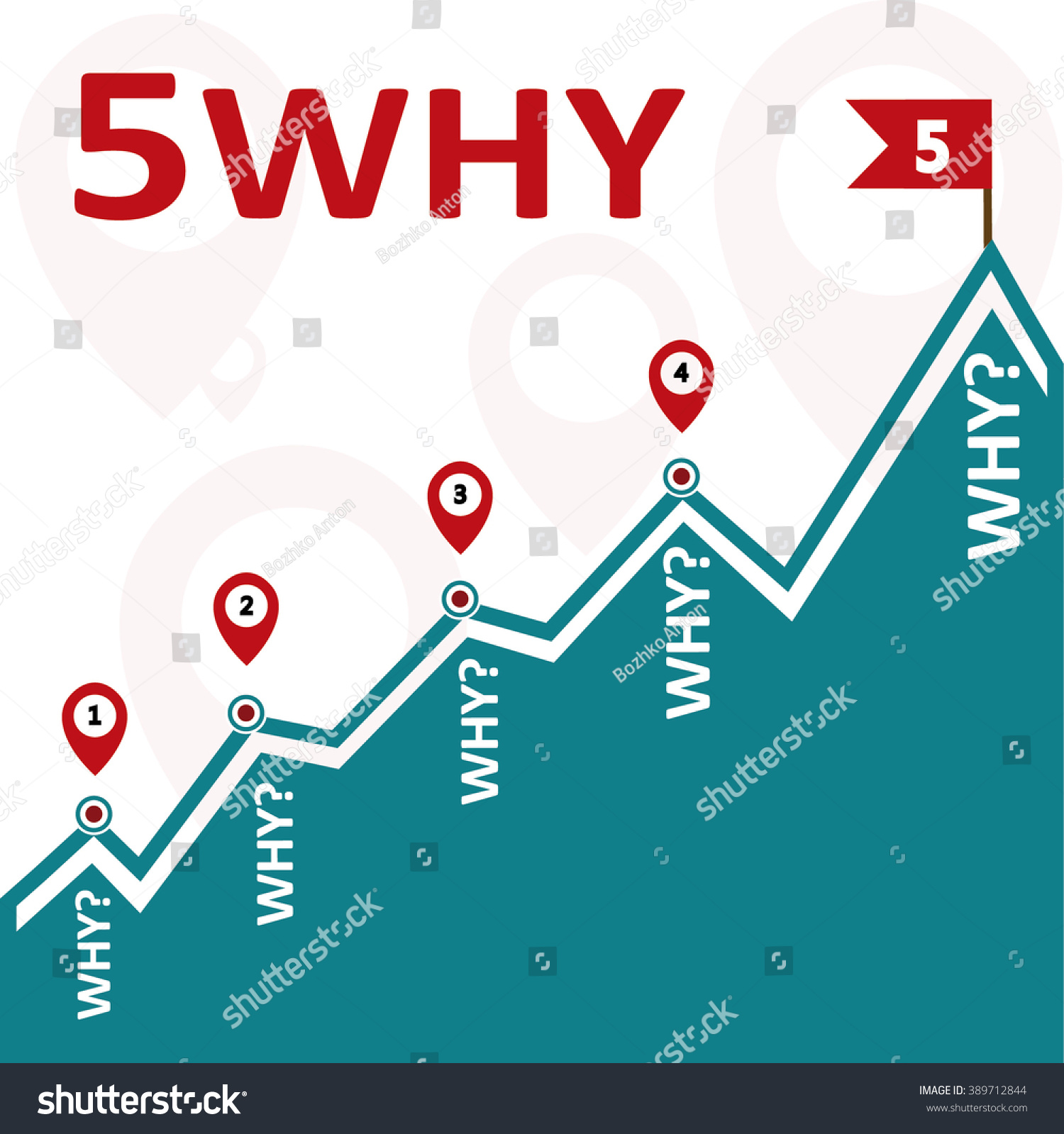5 Five Why Root Cause Failure Stock Vector (Royalty Free) 389712844 ...