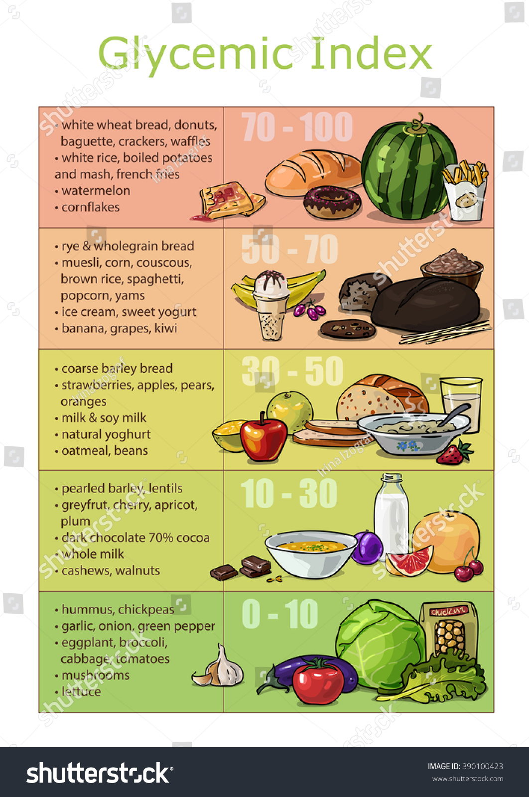 Chart Infographics Vector Drawn Glycemic Index Foods, Low Carb Diet, Fast  And Slow