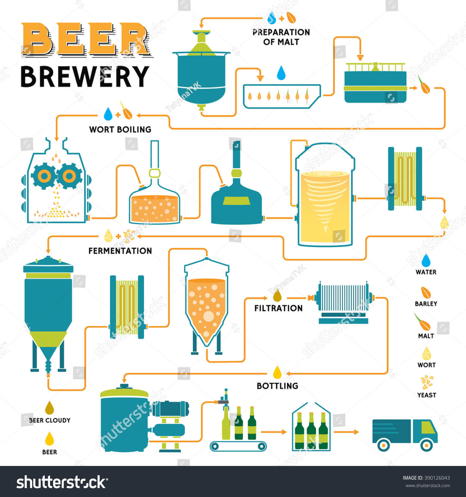 the process of fermentation The process works on glucose, a 6-c, until step 4 splits the 6-c into two 3-c compounds glyceraldehyde phosphate (gap, also known as phosphoglyceraldehyde, pgal) is the more readily used of the two.