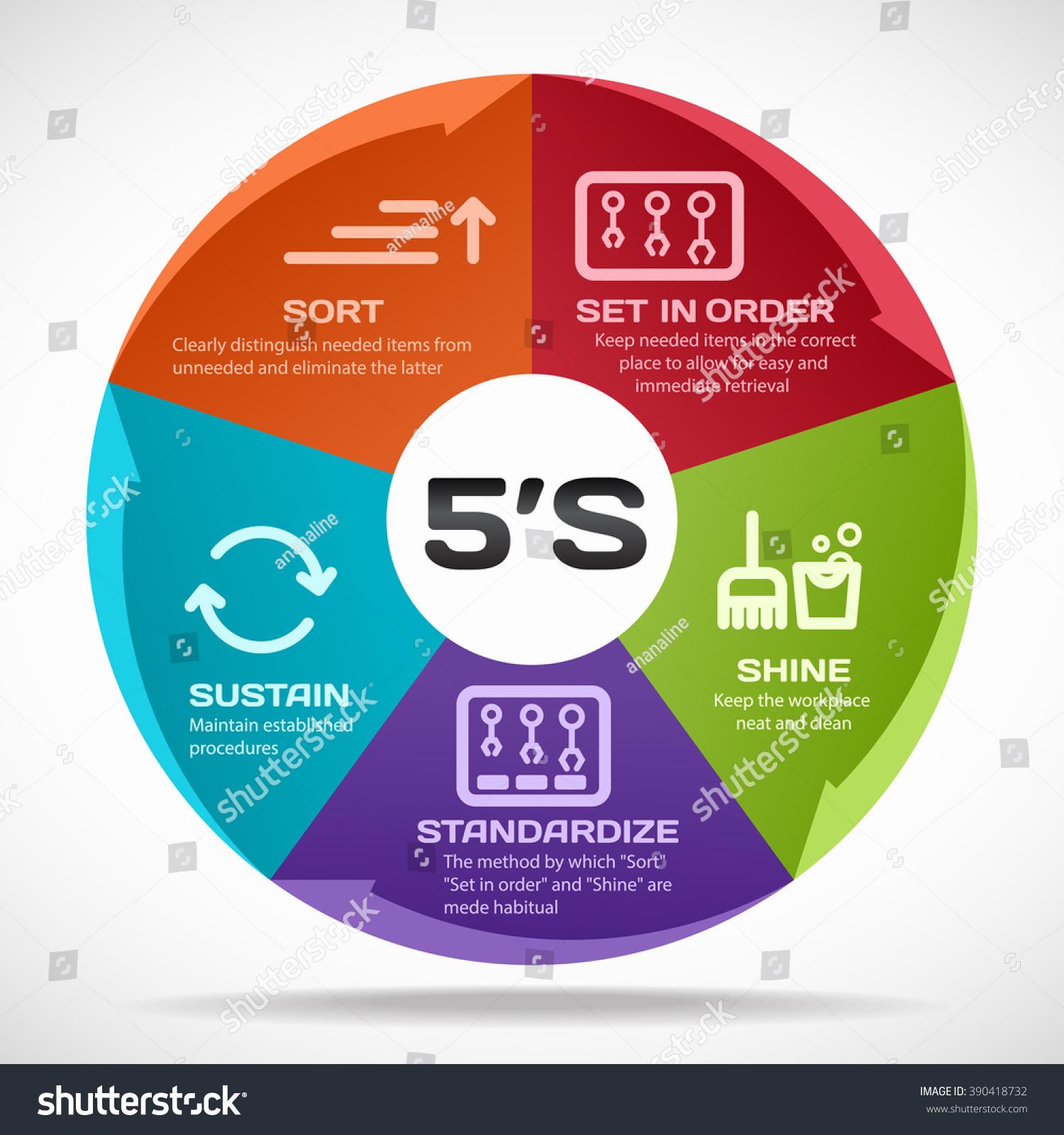 5s poster design - 5s Methodology Management Sort Set In Order Shine Standardize And Sustain