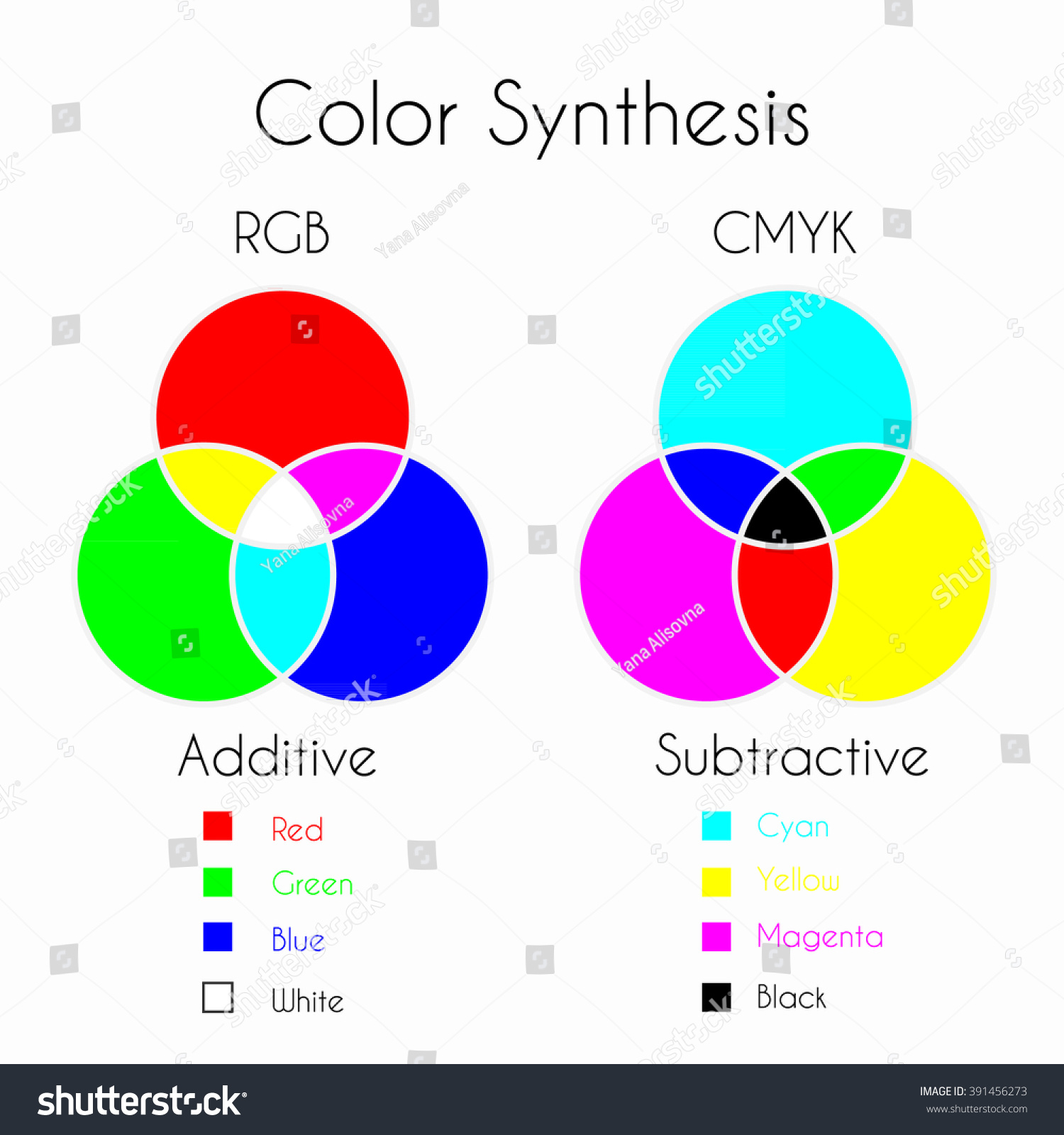 Color mixing color synthesis additive subtractive stock vector color mixing color synthesis additive and subtractive color models rgb and cmyk with geenschuldenfo Image collections