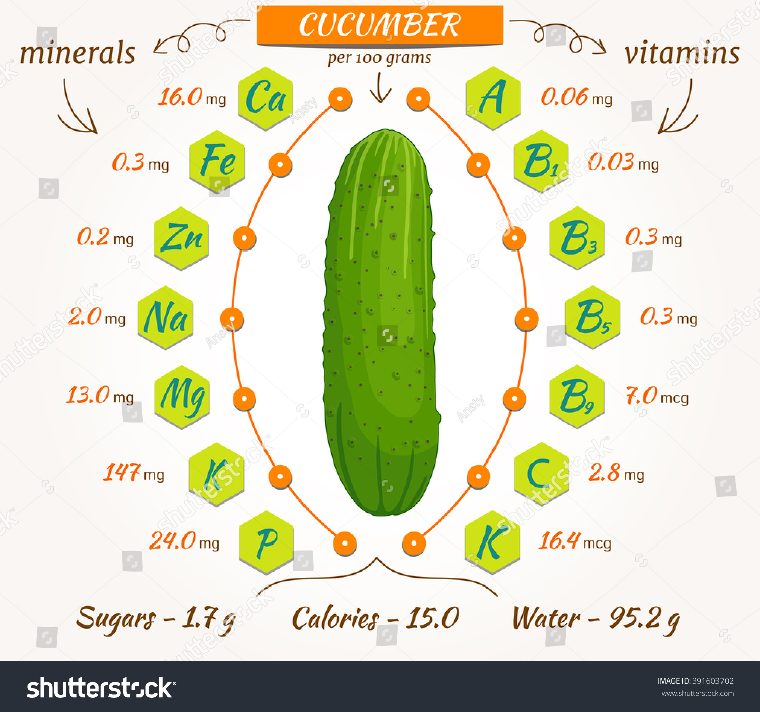 What are the vitamins in cucumbers and tomatoes? 95