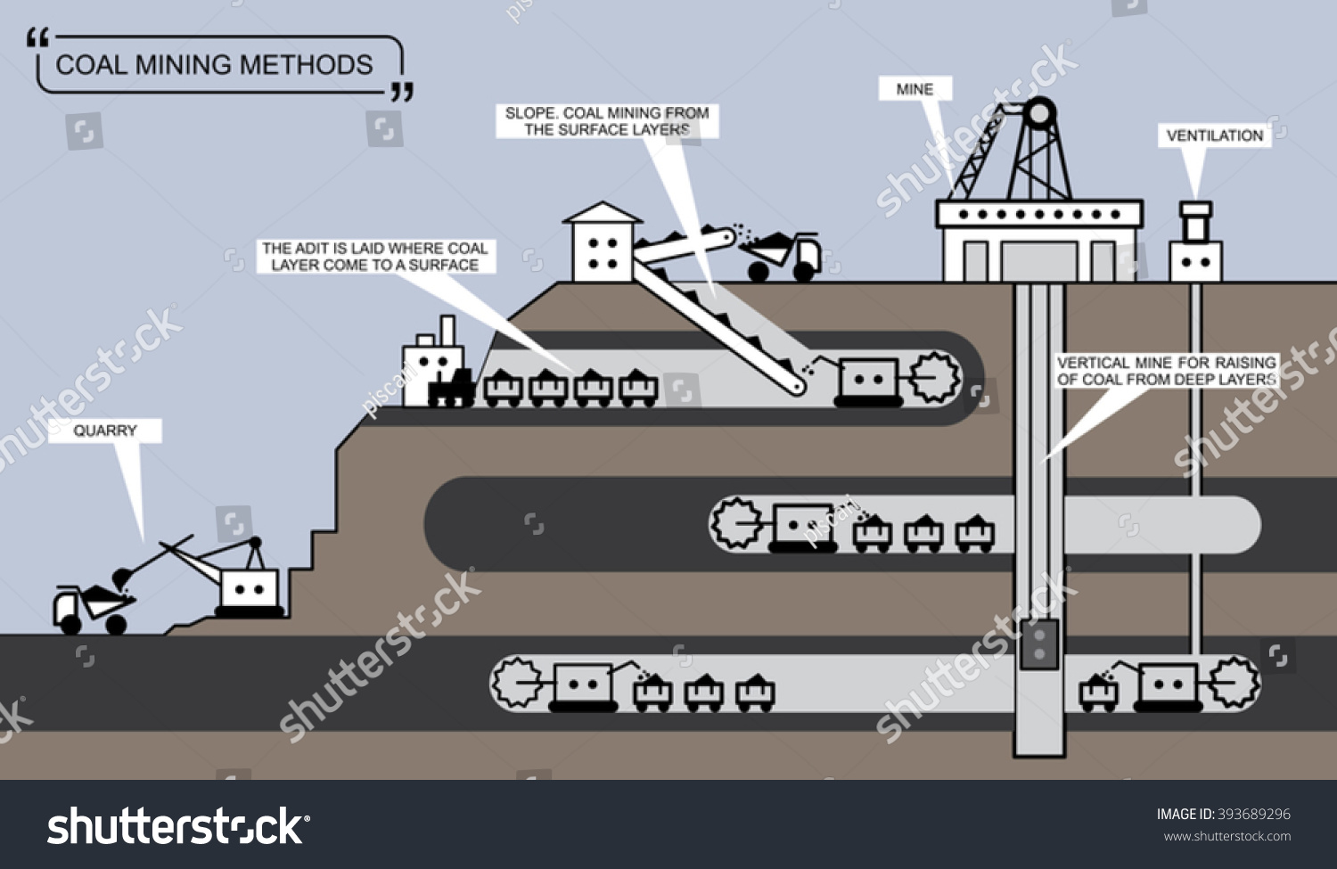 Coal Mining Methods. Info Graphic Diagram. Ore Extraction ...