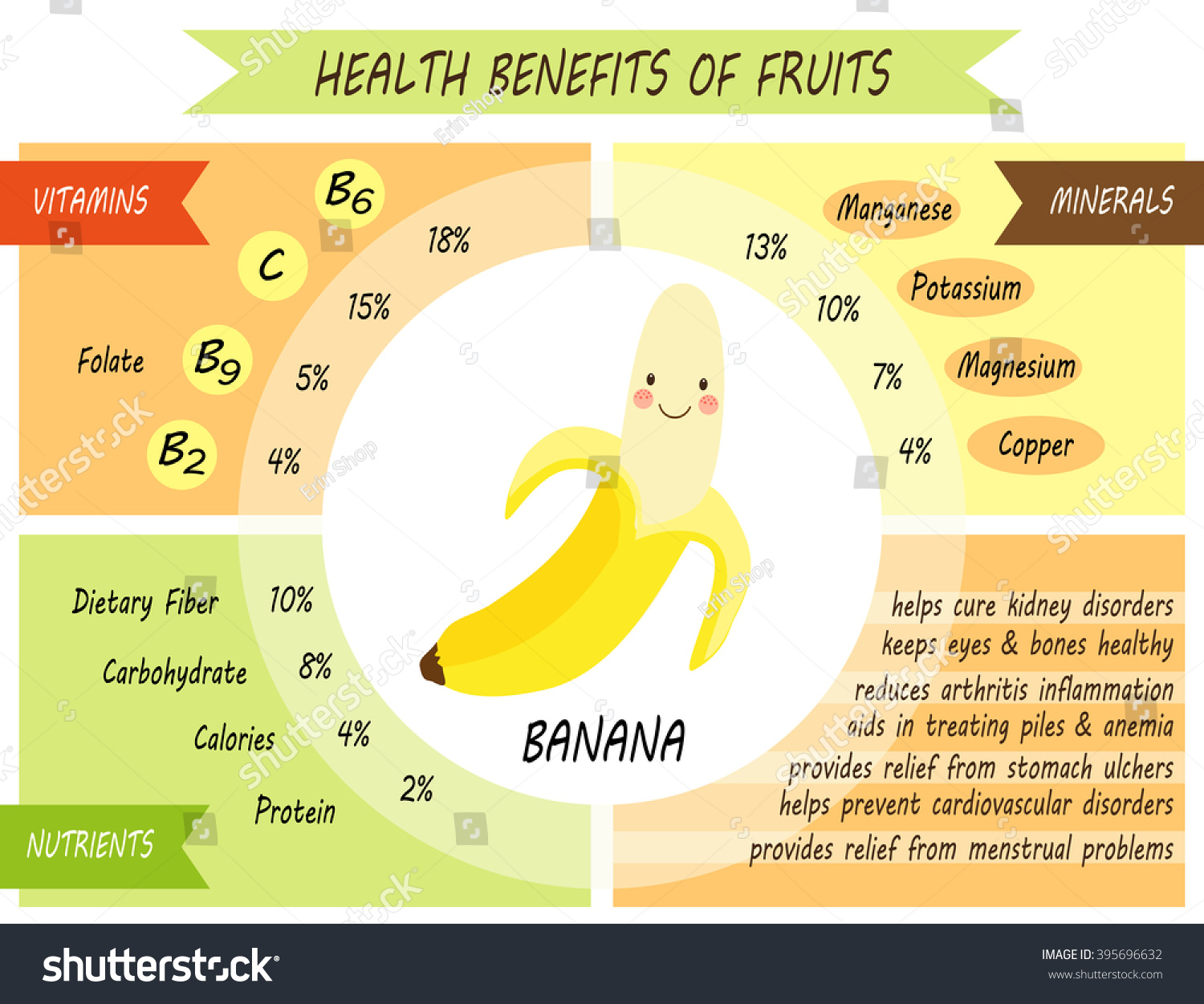 nutritional contents of banana nutrition ftempo. Black Bedroom Furniture Sets. Home Design Ideas