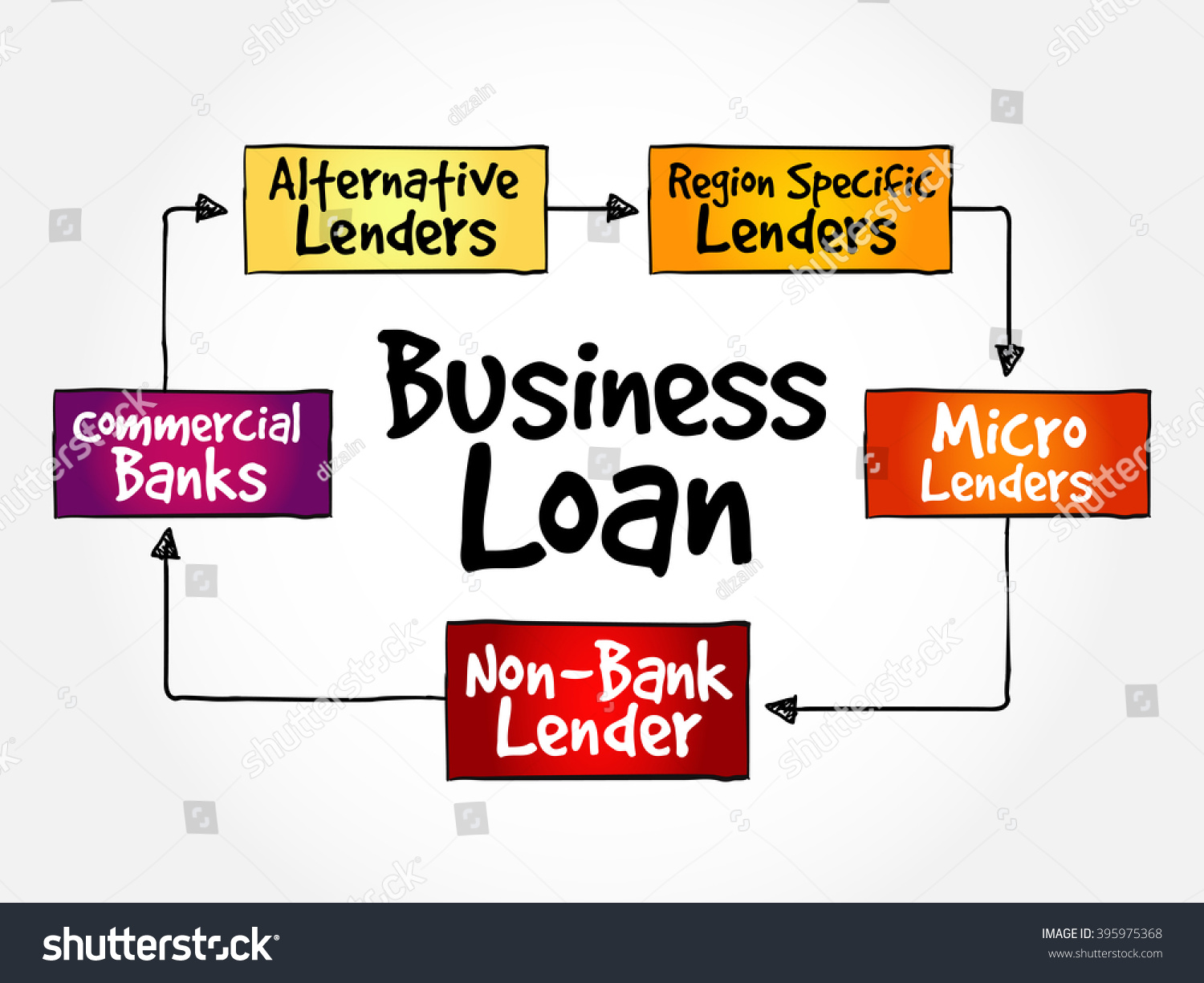 Business loan sources mind map flowchart stock vector 395975368 business loan sources mind map flowchart business concept for presentations and reports nvjuhfo Images