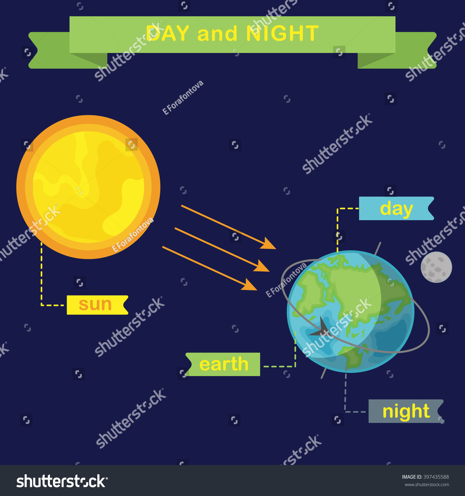 Earth Rotation Changing Day Night Flat Stock Vector 397435588 ...