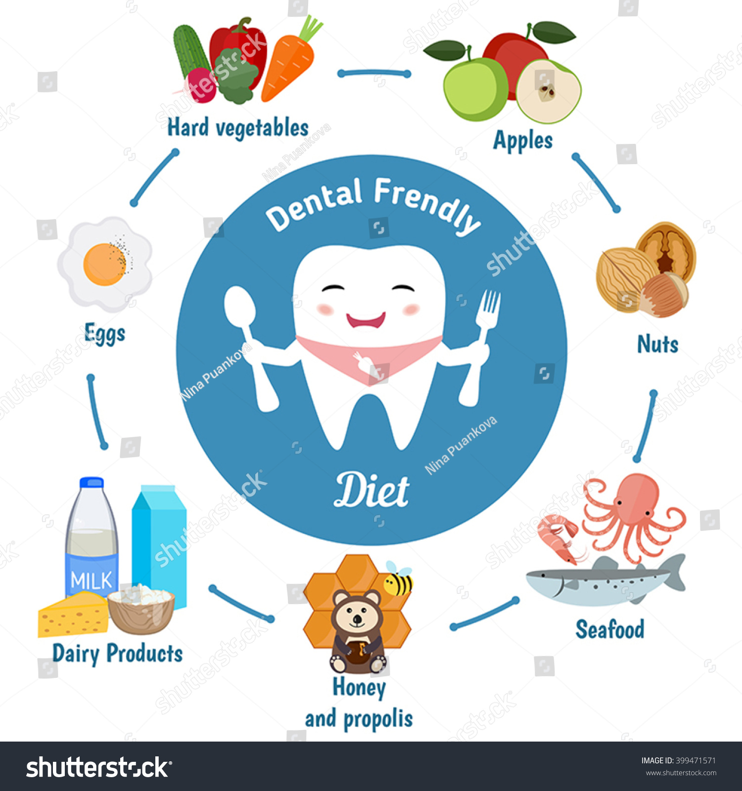 Good Oral Health and Diet