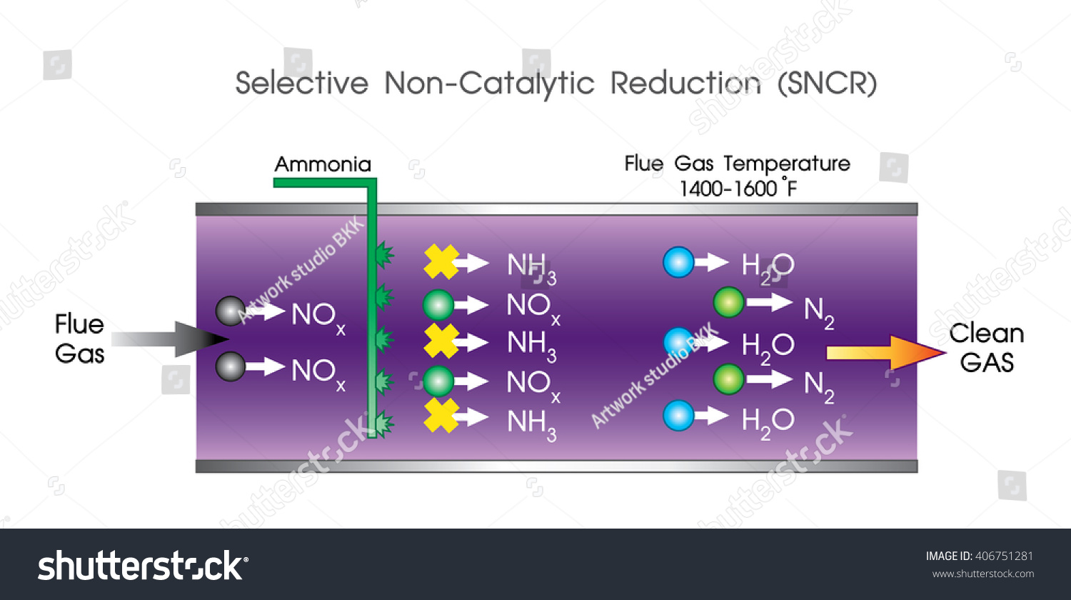 Selective non-catalytic reduction is a… Stock Photo 406751281