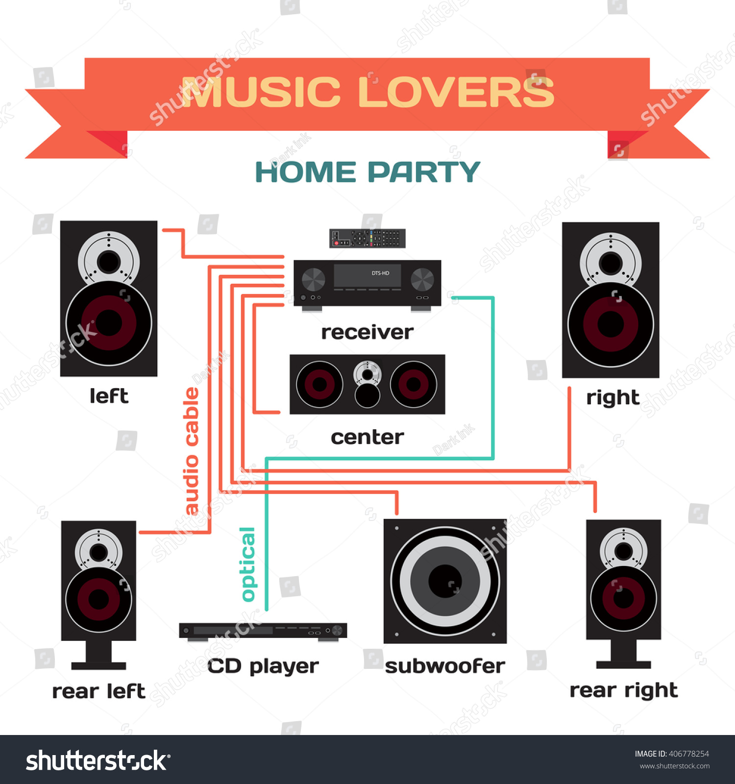 wiring music system home party vector stock vector 406778254 wiring a music system for home party vector flat design connect the receiver to your