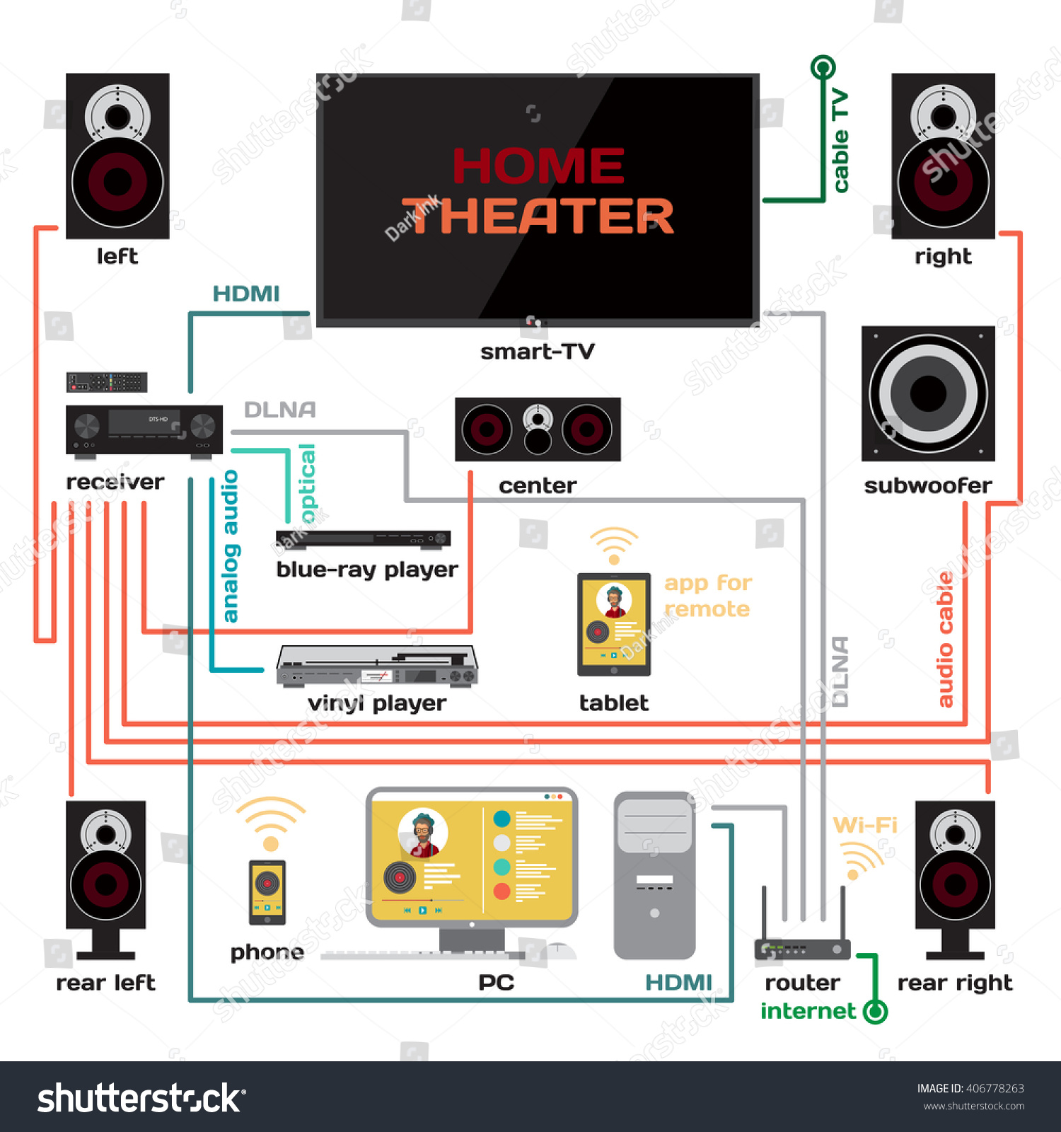 wiring home theater music system vector stock vector